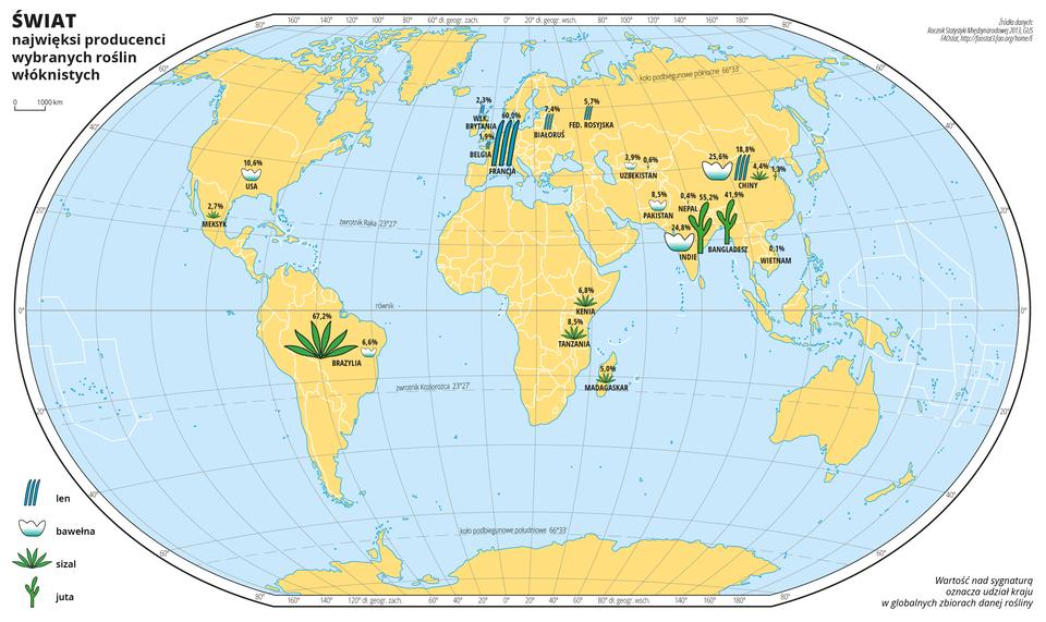 Ilustracja przedstawia mapę świata. Wody zaznaczono kolorem niebieskim. Na mapie za pomocą sygnatur zaznaczono największych producentów wybranych roślin włóknistych: lnu, bawełny, sizalu, juty. Nad sygnaturami zapisano liczbę oznaczającą udział kraju wglobalnych zbiorach danej używki.Sygnatury znajdują się na obszarach położonych wBrazylii, wschodniej Afryce ina Madagaskarze, wEuropie ipołudniowej Azji. Najwięcej sizalu produkuje się wBrazylii, najwięcej lnu we Francji, najwięcej juty wIndiach, anajwięcej bawełny wChinach.Mapa pokryta jest równoleżnikami ipołudnikami. Dookoła mapy wbiałej ramce opisano współrzędne geograficzne co dwadzieścia stopni.Po lewej stronie mapy opisano znaki użyte na mapie.