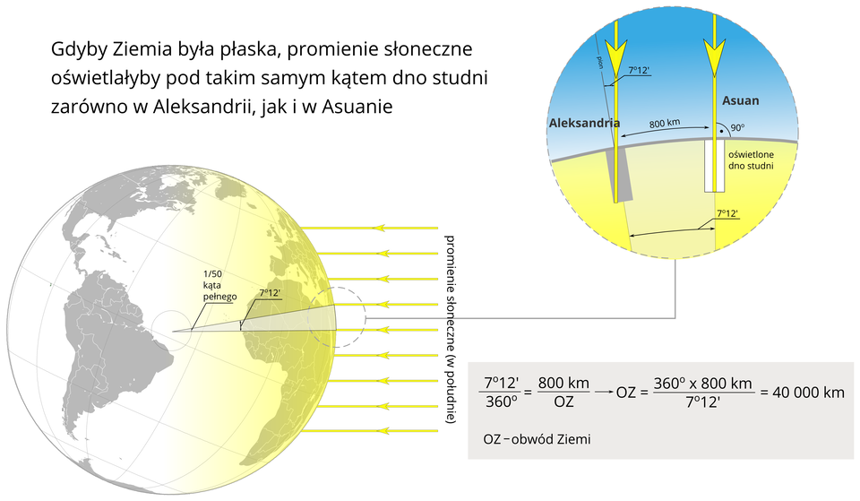 Ilustracja przedstawia kulę ziemską. Na powierzchni kuli zaznaczone są kontury kontynentów. Prawa półkula jest oświetlona promieniami słonecznymi – żółtymi równoległymi liniami padającymi na powierzchnię kuli ziemskiej. Kula ziemska nachylona jest wkierunku Słońca pod kątem sześćdziesięciu sześciu stopni itrzydziestu trzech minut wstosunku do poziomu. Dokładnie wśrodku promieni naniesione są groty strzałek skierowane wstronę kuli ziemskiej. Za promieniami napis: promienie słoneczne wpołudnie. Oświetlony kontynent to Afryka. Lewa półkula znajduje się wcieniu. Widnieją na niej dwa kontynenty: Ameryka Południowa iAmeryka Północna. Na kuli ziemskiej wdwóch miejscach zaznaczony jest kąt padania promieni wstosunku do pionu. Wmiejscowości Asuan promienie padają pod kątem zerowym wstosunku do pionu. Drugie miejsce to Aleksandria, gdzie różnica między pionem apromieniem słonecznym wynosi siedem stopni idwanaście minut. Na prawo od kuli ziemskiej umieszczono ilustrację, która przedstawia powiększenie sytuacji opisanej na powierzchni kuli ziemskiej. Na rysunku widoczne są dwie studnie wAfryce. Kąt padania promieni słonecznych do studni wAsuanie wynosi dziewięćdziesiąt stopni wstosunku do powierzchni ziemi. Studnia jest całkowicie oświetlona. Kąt padania promieni słonecznych do studni wAleksandrii jest mniejszy od kąta prostego osiedem stopni idwanaście minut. Studnia nie jest oświetlona. Dwie studnie oddalone są od siebie oosiemset kilometrów.