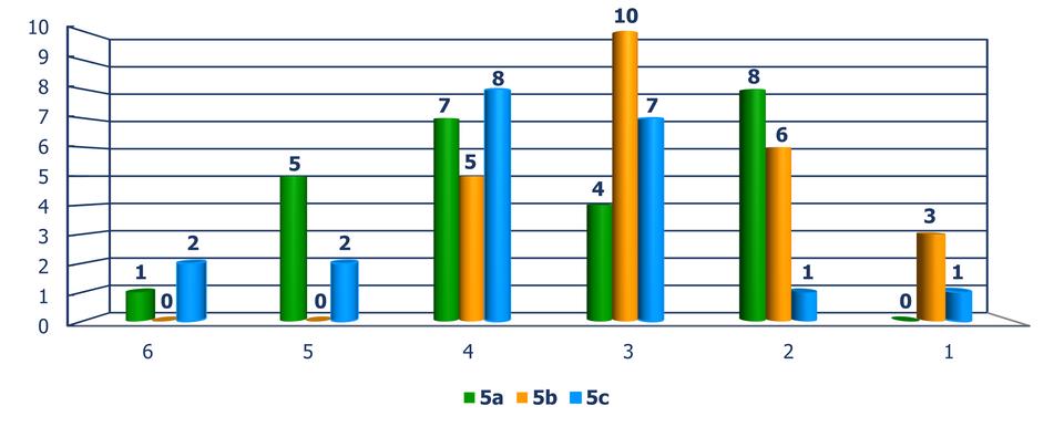 Diagram słupkowy pionowy, zktórego odczytujemy liczbę uczniów wzależności od oceny, jaką otrzymali ztestu, wrozbiciu na klasy. Ocena 6: Klasa 5a – 1 uczeń, 5b – 0 uczniów, 5c – 2 uczniów. Ocena 5: Klasa 5a – 5 uczniów, 5b – 0 uczniów, 5c – 2 uczniów. Ocena 4: Klasa 5a – 7 uczniów, 5b – 5 uczniów, 5c – 8 uczniów. Ocena 3: Klasa 5a – 4 uczniów, 5b – 10 uczniów, 5c – 7 uczniów. Ocena 2: Klasa 5a – 8 uczniów, 5b – 6 uczniów, 5c – 1 uczeń. Ocena 1: Klasa 5a – 0 uczniów, 5b – 3 uczniów, 5c – 1 uczeń.