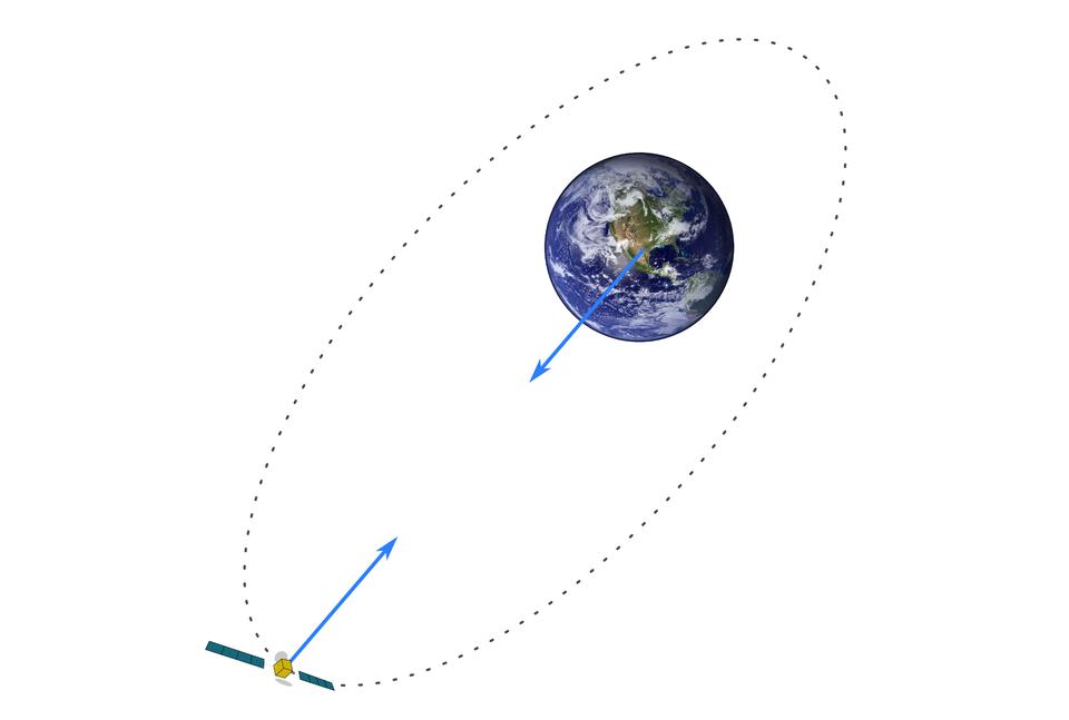 Schemat przedstawia satelitę Ziemi. Tło białe. Wgórnej części, po prawo, znajduje się ilustracja Ziemi. Wdolnej części, po przekątnej, satelita. Wykropkowaną elipsą zaznaczono orbitę, po której satelita obiega Ziemię.