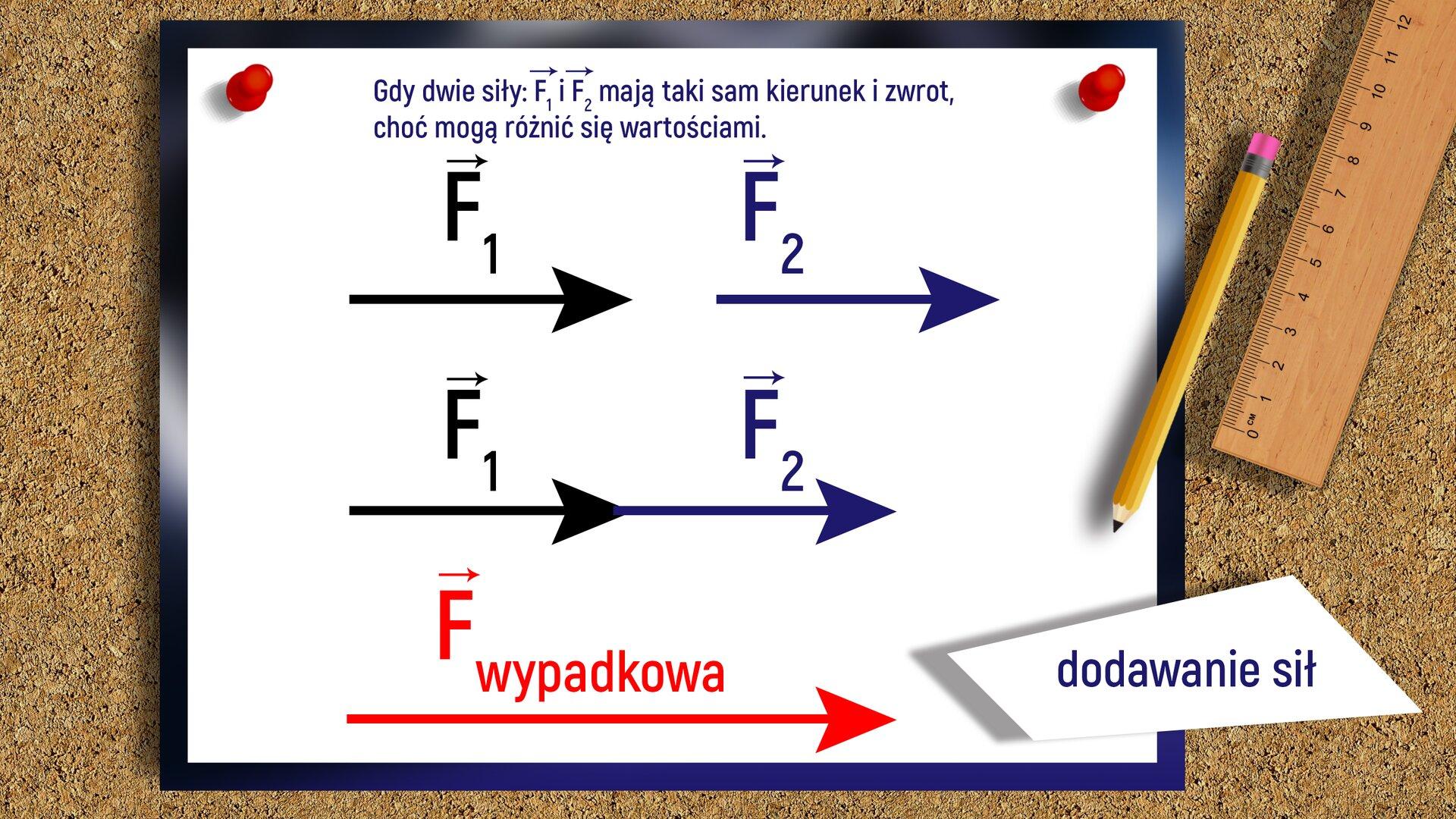 """Ilustracja przedstawia rysunek zamieszczony na tablicy korkowej opisujący dodawanie sił. Na górze rysunku znajduje się tekst: """"Gdy dwie siły: F1 iF2 mają taki sam kierunek izwrot, choć mogą różnić się wartościami"""". Poniżej narysowane są trzy rysunki prezentujące zagadnienie dodawania sił. Siły zostały zaprezentowane jako strzałki (czerwone, czarne igranatowe), biegnące wkierunku poziomym. Pierwszy rysunek przedstawia dwie strzałki oznaczone jako F1 iF2 oraz skierowane wprawą stronę. Drugi rysunek przedstawia te same dwie strzałki, ale znajdujące na tej samej linii prostej oraz też mające zwrot wprawo. Trzeci rysunek to czerwona strzałka będąca sumą po dodaniu dwóch sił (strzałek) otym samym kierunku izwrocie. Po prawej stronie znajduje się napis: """"dodawanie sił"""" oraz linijka iołówek."""