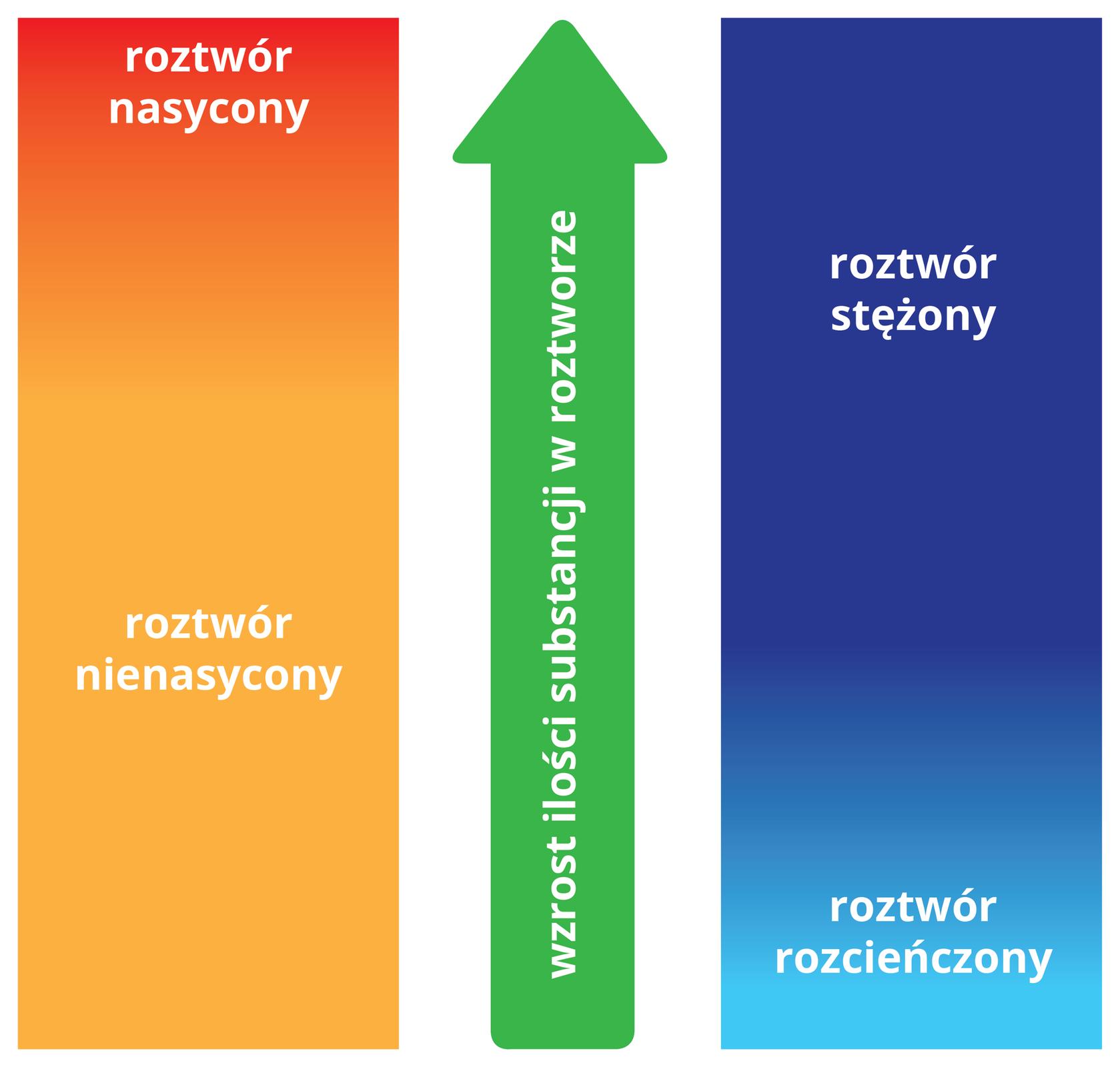Ilustracja wsposób graficzny porównuje pojęcia dotyczące roztworów izależności między nimi. Składa się zdwóch pionowo ustawionych prostokątów pomiędzy którymi znajduje się gruba pionowa strzałka zgrotem skierowanym wgórę. Strzałka jest zielona ima na sobie biały napis Wzrost ilości substancji wroztworze. Prostokąt zlewej strony ma barwę pomarańczową, która na samej górze przechodzi wczerwoną. Na tle części pomarańczowej, mniej więcej wjednej trzeciej wysokości prostokąta licząc od dołu znajduje się biały napis Roztwór nienasycony, natomiast na tle części czerwonej, tuż pod górną krawędzią znajduje się napis Roztwór nasycony. Prostokąt zprawej strony strzałki jest wwiększości ciemnoniebieski, natomiast wdolnej części jego barwa płynnie przechodzi wjasnoniebieską. Na dole, na tle wczęści jasnoniebieskiej, wpobliżu krawędzi znajduje się biały napis Roztwór rozcieńczony. Ugóry, wpołowie wysokości części ciemnoniebieskiej imniej więcej wjednej trzeciej wysokości prostokąta licząc od góry znajduje się biały napis Roztwór stężony.