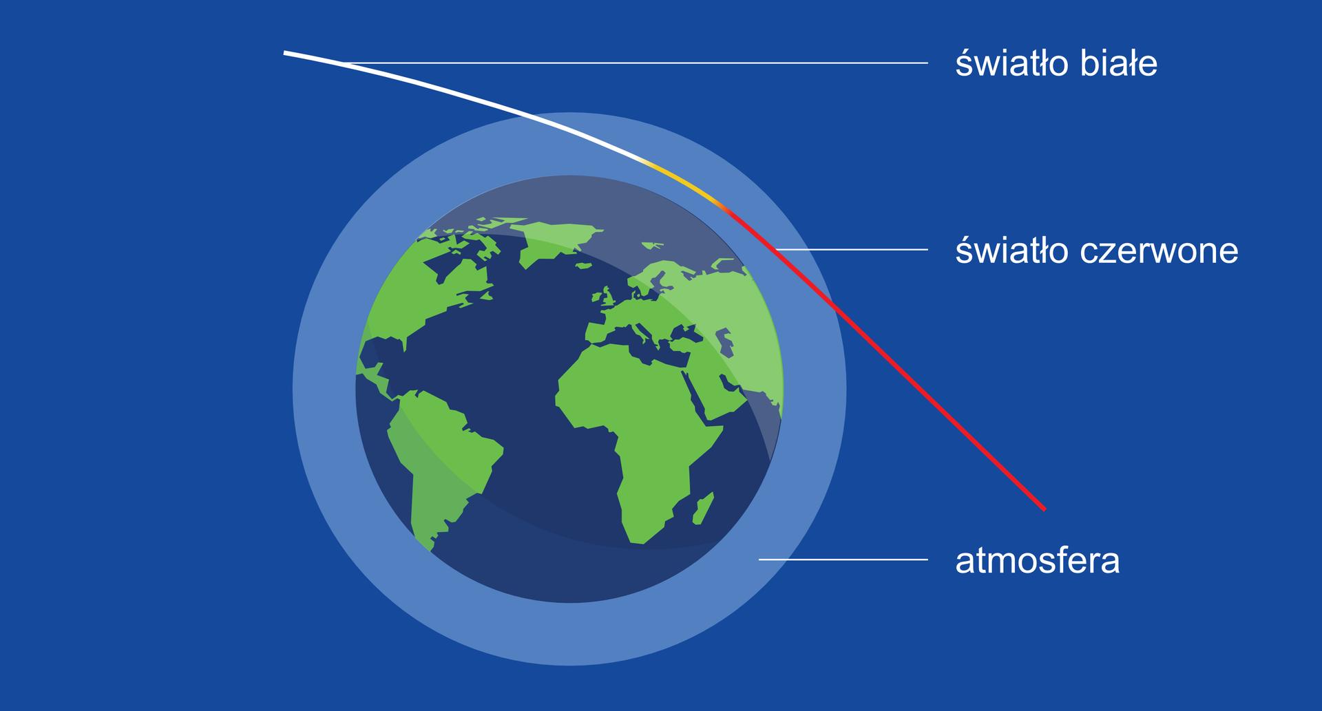 """Ilustracja przedstawia przejście promieni słonecznych przez atmosferę ziemską. Tło niebieskie. Po środku narysowano Ziemię. Wokół Ziemi znajduje się jasnoniebieska otoczka podpisana """"atmosfera"""". Nad Ziemią narysowano linię. Linia przechodzi przez ilustrację po skosie. Od lewej górnej części, do prawej dolnej części. Częściowo przecina """"atmosferę"""". Środek linii zbliżony jest do Ziemi, ale nie jest znią styczny. Wgórnej części linia ma barwę białą, wczęści środkowej żółtą, wprawej czerwoną. Biała część linii podpisana: """"światło białe"""". Część czerwona podpisana: """"światło czerwone""""."""