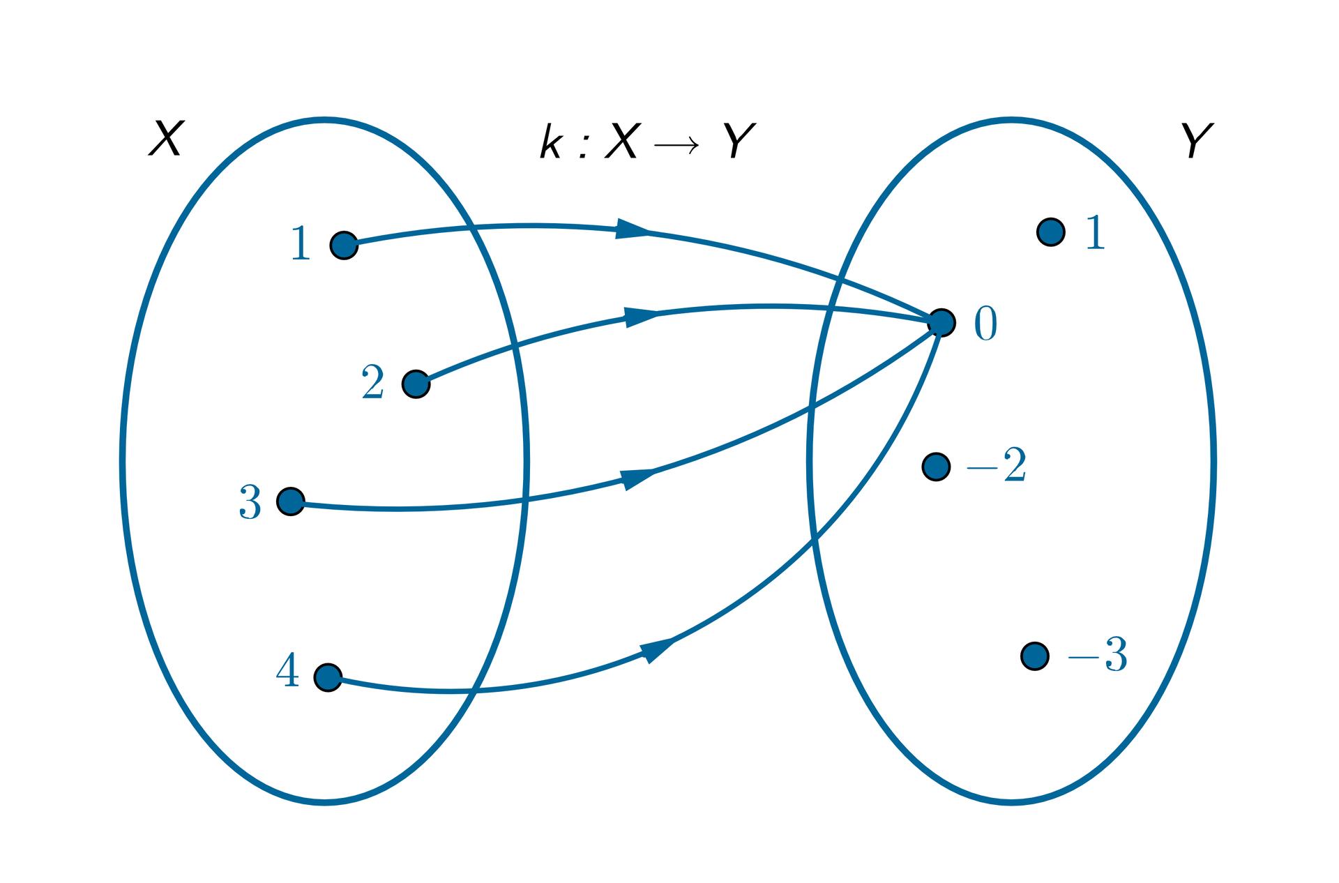 Graf pokazuje przyporządkowanie k: Xstrzałka wprawo Y. Zbiór argumentów funkcji X={1, 2, 3, 4}. Zbiór wartości funkcji Y={1, 0, -1, -2}. Argumentom 1, 2, 3, 4 przyporządkowano wartość 0.