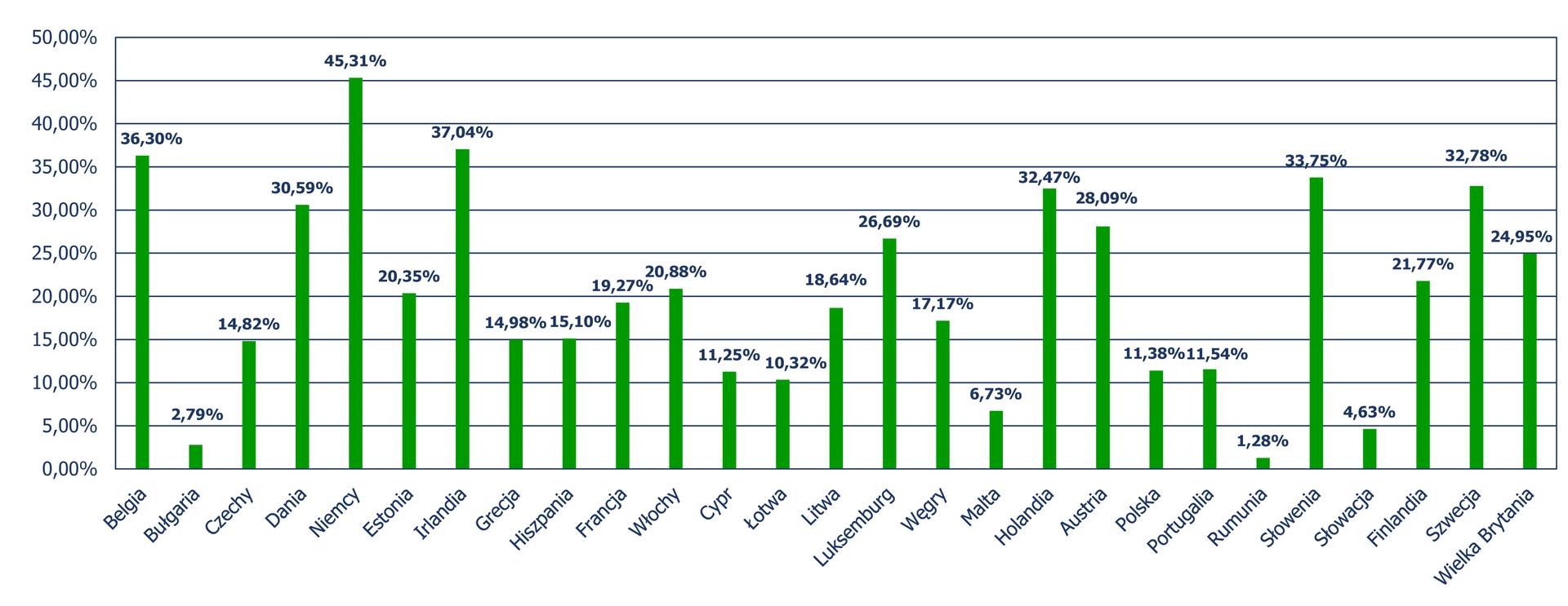 Diagram słupkowy pionowy (słupki ułożone pionowo), zktórego odczytujemy procent recyklingu odpadów komunalnych wstosunku do odpadów zebranych wposzczególnych krajach Unii Europejskiej. Belgia – 36,30%, Bułgaria – 2,79%, Czechy – 14,82%, Dania – 30,59%, Niemcy – 45,31%, Estonia – 20,35%, Irlandia – 37,04%, Grecja – 14,98%, Hiszpania – 15,10%, Francja – 19,27%, Włochy – 20,88%, Cypr – 11,25%, Łotwa – 10,32%, Litwa – 18,64%, Luksemburg – 26,69%, Węgry – 17,17%, Malta- 6,73%, Holandia – 32,47%, Austria – 28,09%, Polska – 11,38%, Portugalia – 11,54%, Rumunia – 1,28%, Słowenia – 33,75%, Słowacja – 33,75%, Słowacja - 4,63%, Finlandia – 21,77%, Szwecja – 32,78%, Wielka Brytania – 24,95%.