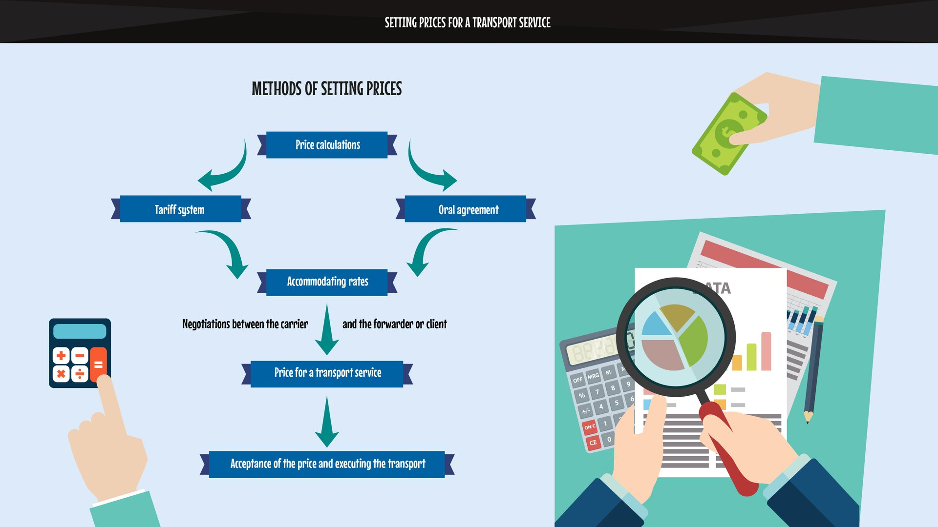 The graphics schematically present the method of setting prices for atransport service.Grafika przedstawia wsposób schematyczny przedstawia sposób wyznaczania cen za usługę transportową.
