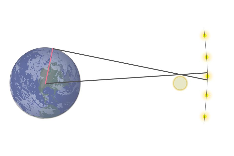 Grafika ilustrująca zmianę położenia obserwatora na Ziemi, co powoduje, że np. krawędź tarczy Księżyca będzie widoczna obok innych gwiazd. Zjawisko to nazywamy paralaksą geocentryczną