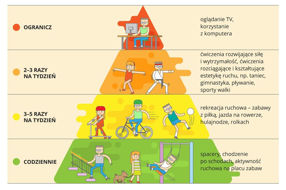 Ilustracja przedstawia częstotliwość irodzaj aktywności fizycznych, które warto podejmować, aby utrzymać się wdobrej kondycji. Na samym dole wymienione są aktywności, które powinniśmy podejmować codziennie: spacery, chodzenie po schodach, aktywność ruchowa na placu zabaw. Na drugim poziomie znajdują się te czynności, które warto wykonywać co najmniej trzy do pięciu razy tygodniowo. Są to różne rodzaje aktywności fizycznej: zabawy zpiłką, jazda na rowerze, hulajnodze, rolkach. Na trzecim poziomie znajdują się ćwiczenia rozwijające siłę iwytrzymałość, rozciągające ikształtujące estetykę ruchu, np. taniec, gimnastyka, pływanie, sporty walki. Warto je wykonywać co najmniej dwa do trzech razy tygodniowo. Na najwyższym, czwartym poziomie, znajdują się zajęcia, które warto ograniczać, aby zachować dobrą kondycję: oglądanie TV, korzystanie zkomputera.