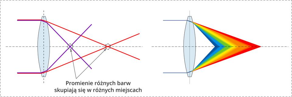 Wady układów optycznych soczewek