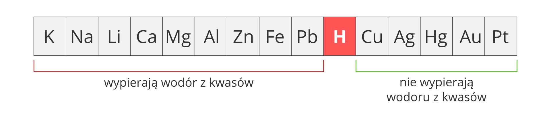 Ilustracja przedstawia szereg aktywności metali wpostaci szarego paska, podzielonego na piętnaście kwadratowych pól. Wkażdym polu umieszczono symbol jednego pierwiastka. Licząc od lewej są to: K, Na, Li, Ca, Mg, Al, Zn, Fe, Pb, H, Cu, Ag, Hg, Au, Pt. Wodór, czyli szósty od prawej kwadrat zliterą Hwyróżniony został czerwonym tłem zamiast szarego. Obszar dziewięciu pierwiastków po lewej stronie wodoru spięty został czerwoną klamrą zpodpisem Wypierają wodór zkwasów, natomiast obszar pięciu pierwiastków po prawej stronie wodoru spięty został zieloną klamrą zpodpisem Nie wypierają wodoru zkwasów.