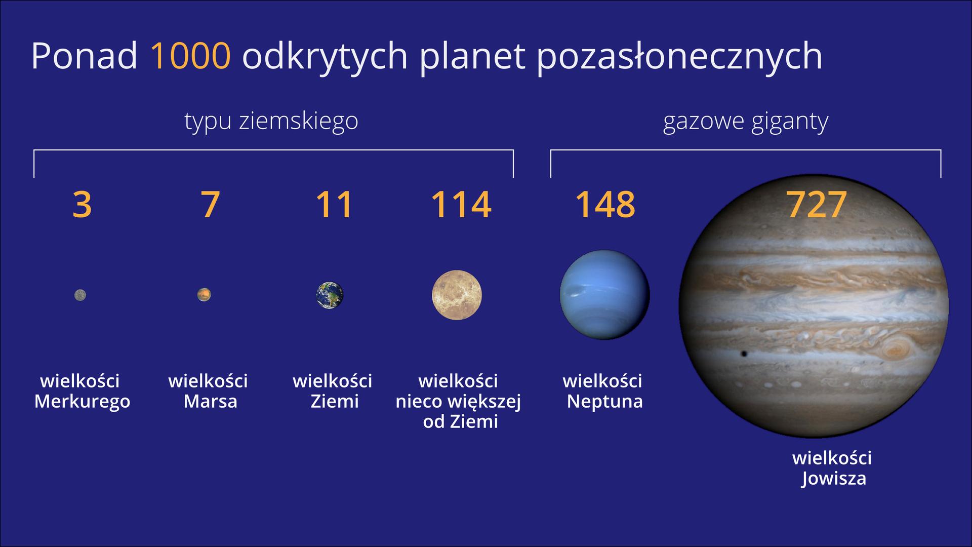 Ilustracja przedstawia ilość planet spoza Układu Słonecznego odkrytych do 2013 roku. Na górze ilustracji napis: Ponad tysiąc odkrytych planet pozasłonecznych. Poniżej sześć planet ułożonych wpoziomym szeregu. Od najmniejszej po lewej do największej po prawej stronie. Po lewej cztery planety zaznaczone poziomą prostokątną klamrą. To planety typu ziemskiego. Od lewej: najmniejsza wielkości Merkurego. Powyżej liczba trzy. Następna – wielkości Marsa. Powyżej liczba siedem. Trzecia – wielkości Ziemi. Powyżej liczba jedenaście. Czwarta wielkości nieco większej od Ziemi. Powyżej liczba sto czternaście. Dwie kolejne planety to gazowe giganty. Oddzielone od pozostałych poziomą prostokątną klamrą. Pierwsza niebieska wielkości Neptuna. Powyżej liczba sto czterdzieści osiem. Druga dużo większa to planeta wielkości Jowisza. Liczba odkrytych tego typu planet to siedemset dwadzieścia siedem.