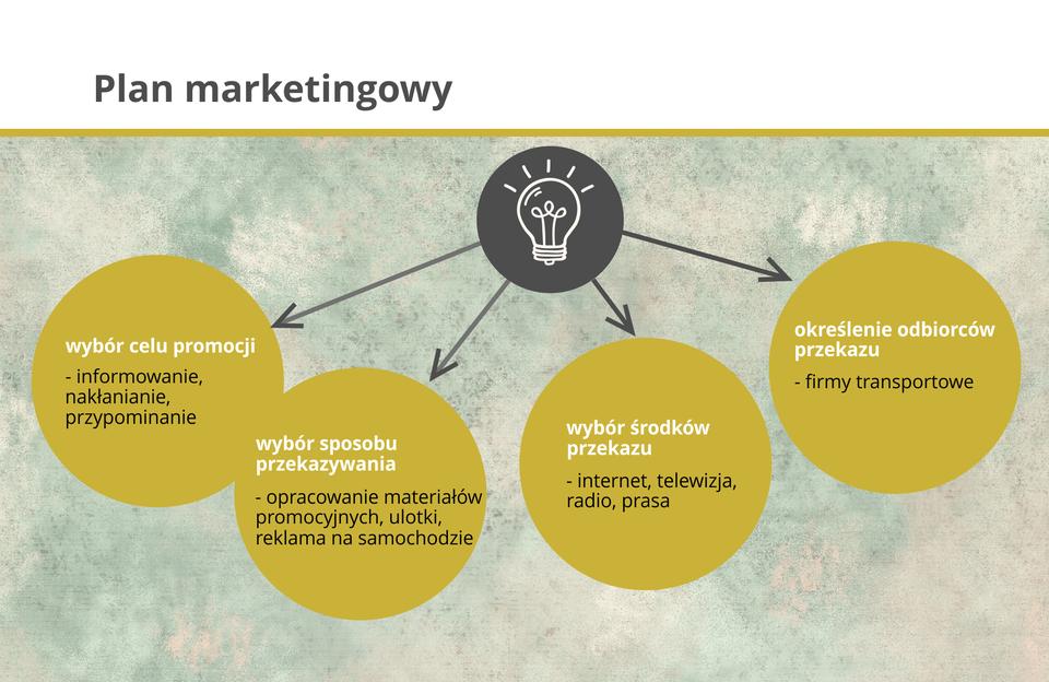 Ilustracja przedstawia plan marketingowy.