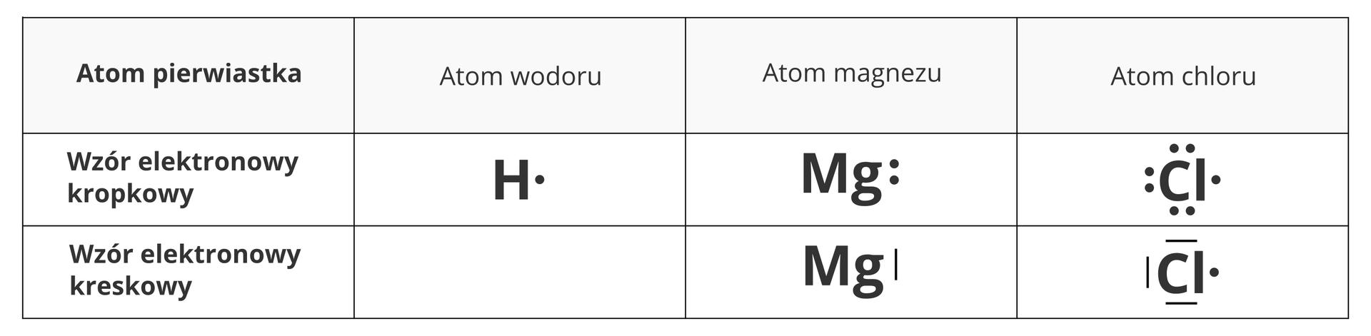 Tabela przedstawiająca dwa sposoby symbolicznego zapisu konfiguracji elektronów walencyjnych iwiązań wcząstkach iatomach: wzór kropkowy ikreskowy. Wpierwszej kolumnie tabeli licząc od lewej strony znajduje się opis poszczególnych wierszy. Licząc od góry są to nazwa atomu pierwiastka, wzór elektronowy kropkowy iwzór elektronowy kreskowy. Tablica przedstawia trzy przykładowe zapisy: dla atomów wodoru zjednym elektronem walencyjnym, magnezu zdwoma elektronami walencyjnymi ichloru zsiedmioma elektronami walencyjnymi. Atom wodoru opisany jest tylko wpostaci wzoru kropkowego zuwagi na brak pary elektronowej. Ma on postać litery Hzkropką po prawej stronie. Magnez może mieć po prawej stronie dwie kropki lub zamiast nich pionową kreskę. Chlor, którego liczba elektronów jest nieparzysta, może być albo otoczony przez kropki - po dwie zkażdej strony za wyjątkiem prawej, gdzie jest tylko jedna kropka - albo przez kreski ztrzech stron ikropkę po prawej.