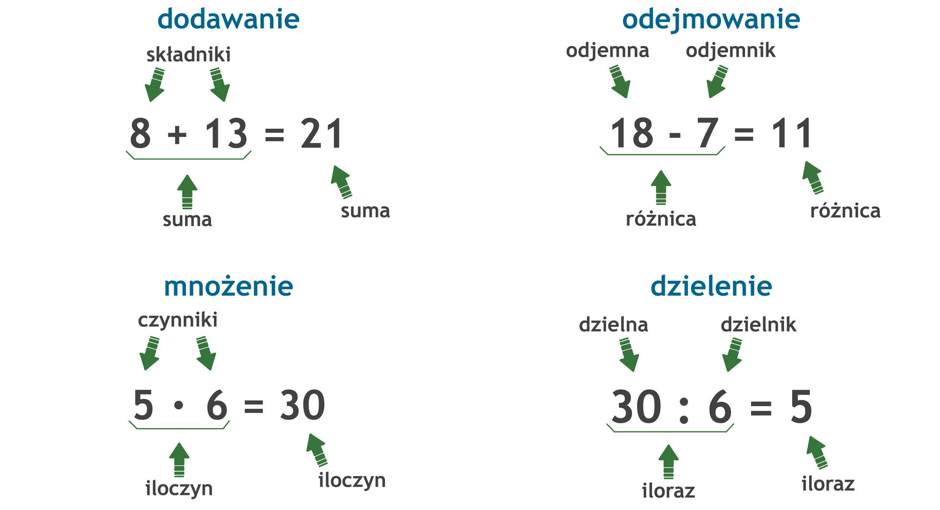Zapis czterech działań matematycznych. Dodawanie: 8 +13 =21, składnik plus składnik = suma. Odejmowanie: 18 -7 =11, odjemna minus odjemnik = różnica. Mnożenie: 5 razy 6 =30, czynnik razy czynnik = iloczyn. Dzielenie: 30 dzielone przez 6 =5, dzielna dzielona przez dzielnik = iloraz.