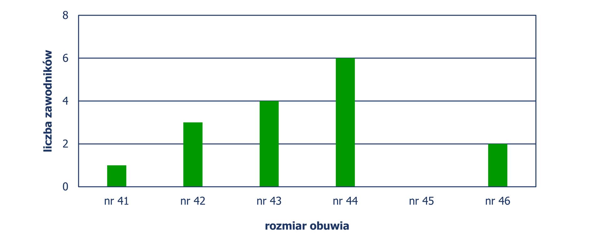 Diagram słupkowy pionowy, zktórego odczytujemy liczbę zawodników wzależności od rozmiaru obuwia jaki noszą. Rozmiar nr 41– 1 zawodnik, rozmiar nr 42 – 3 zawodników, rozmiar nr 43 – 4 zawodników, rozmiar nr 44 – 6 zawodników, rozmiar nr 46 – 2 zawodników.