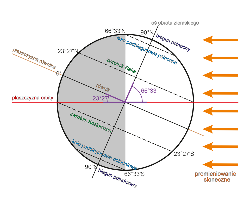 Ilustracja przedstawia kulę ziemską nachyloną wprawo pod kątem sześćdziesięciu sześciu stopni itrzydziestu trzech minut wstosunku do poziomu. Umieszczone zprawej strony strzałki symbolicznie pokazują padanie promieni słonecznych na Ziemię. Grot strzałek skierowany jest ku Ziemi. Biegun północny jest nachylony wprawo ibardziej oświetlony przez promienie słoneczne. Znajdujący się na dole biegun południowy nie jest oświetlony promieniami Słońca. Pozioma linia dzieli kulę ziemską dokładnie wpołowie. Jest to płaszczyzna orbity. Linia płaszczyzny orbity przecina linię równika wsamym środku kuli ziemskiej. Płaszczyzna równika to linia nachylona do płaszczyzny orbity pod kątem dwudziestu trzech stopni idwudziestu siedmiu minut. Przez bieguny przechodzi linia prosta – oś obrotu ziemskiego, która jest nachylona do płaszczyzny orbity pod kątem sześćdziesięciu sześciu stopni itrzydziestu trzech minut. Równolegle do równika przebiegają dwie linie. Powyżej równika to zwrotnik Raka, poniżej – zwrotnik Koziorożca. Te charakterystyczne równoleżniki wskazują szerokość geograficzną dwadzieścia trzy stopnie idwadzieścia siedem minut. Zwrotnik Raka to szerokość geograficzna północna, zwrotnik Koziorożca południowa. Pomiędzy zwrotnikami abiegunami, wpobliżu biegunów, przebiegają dwie linie równoległe do zwrotników irównika. To kolejne charakterystyczne równoleżniki – koła podbiegunowe. Koło podbiegunowe północne wskazuje szerokość geograficzną północną sześćdziesiąt sześć stopni itrzydzieści trzy minuty, akoło podbiegunowe południowe – szerokość geograficzną południową, także sześćdziesiąt sześć stopni itrzydzieści trzy minuty.