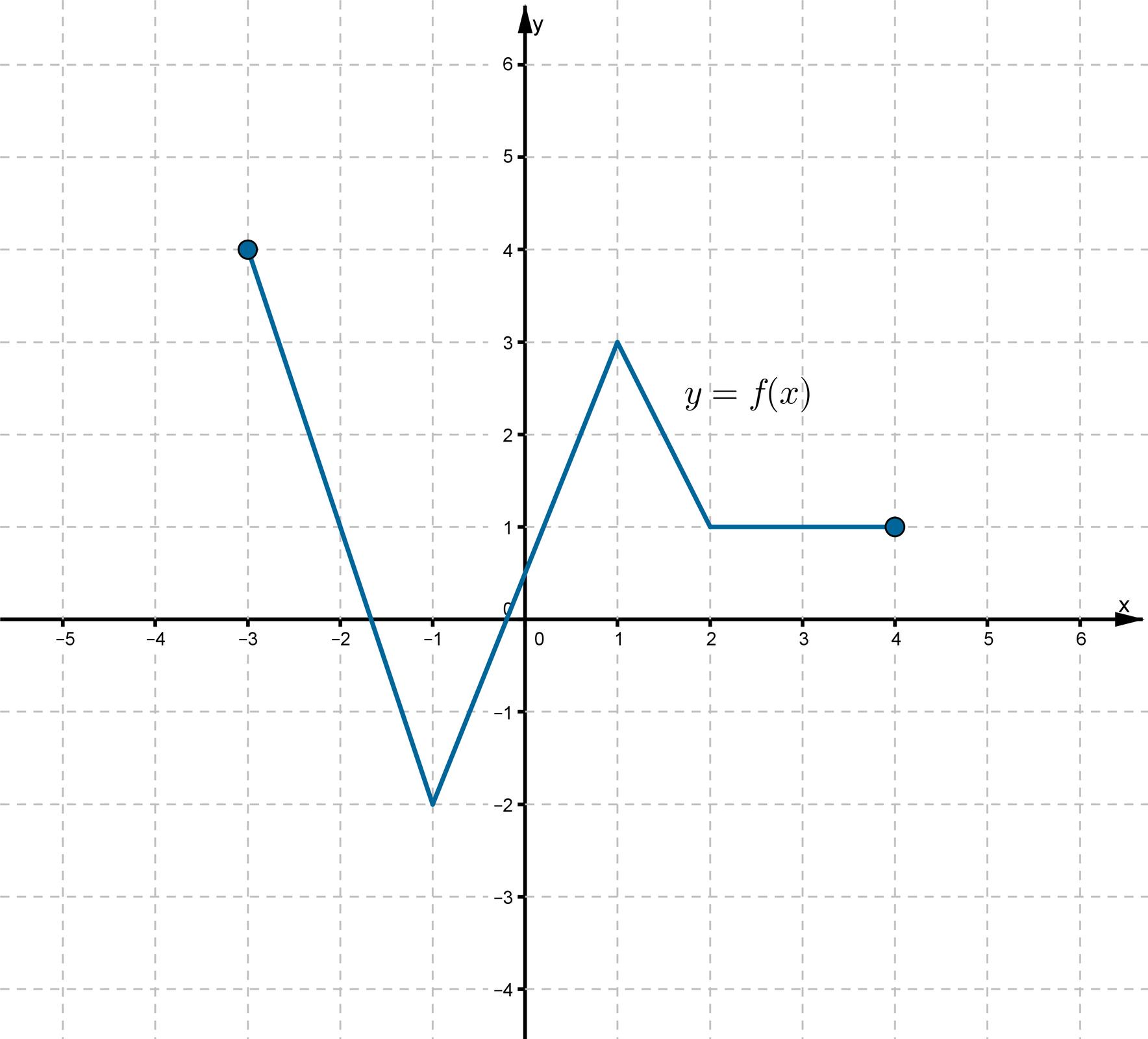 Wykres funkcji fwpostaci łamanej złożonej zczterech odcinków leżącej wpierwszej, drugiej itrzeciej ćwiartce układu współrzędnych.