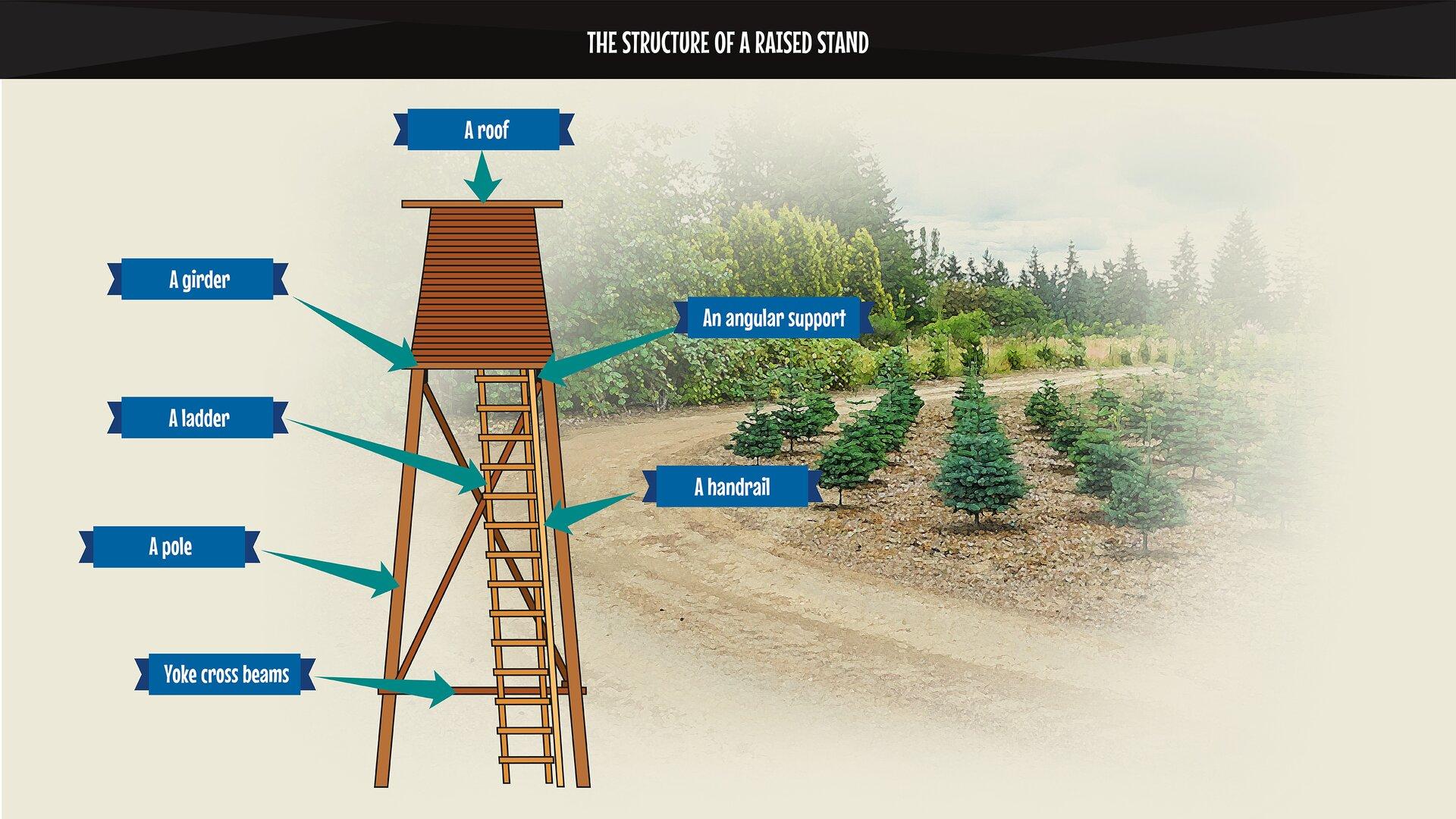The photo presents the structure of araised stand with descriptions. Grafika przedstawia schemat budowy ambony zobjaśnieniami.