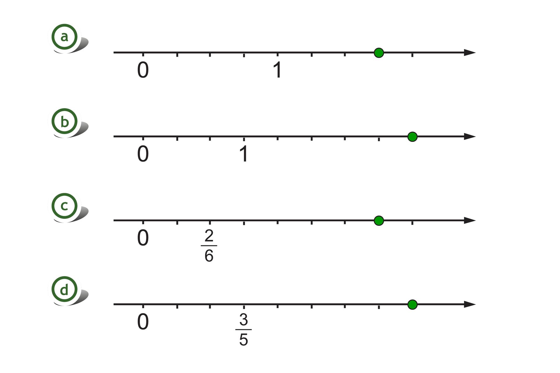 Rysunek czterech osi liczbowych. Na pierwszej osi zaznaczone punkty 0 i1, odcinek jednostkowy podzielony na cztery równe części. Szukany punkt wyznacza trzy części za punktem 1. Na drugiej osi zaznaczone punkty 0 i1, odcinek jednostkowy podzielony na trzy równe części. Szukany punkt wyznacza pięć części za punktem 1. Na trzeciej osi zaznaczone punkty 0 idwie szóste, odcinek jednostkowy równy jedna szósta. Szukany punkt wyznacza pięć części za punktem dwie szóste. Na czwartej osi zaznaczone punkty 0 itrzy piąte, odcinek jednostkowy równy jedna piąta. Szukany punkt wyznacza pięć części za punktem trzy piąte.