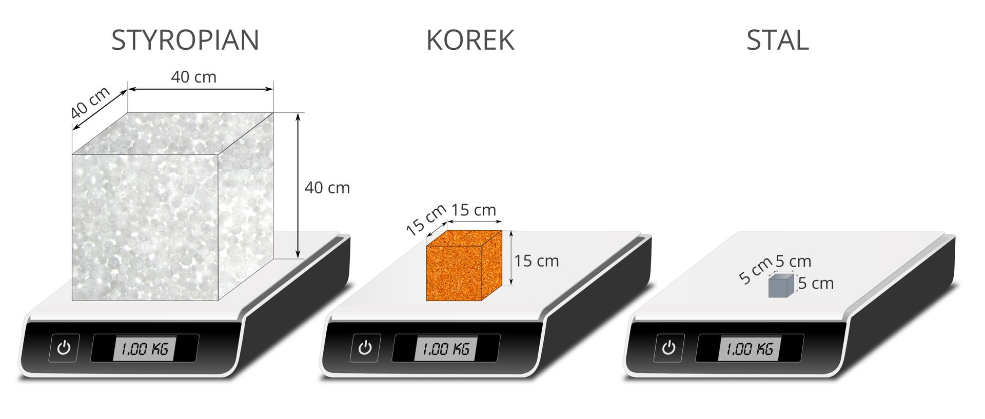 Ilustracja przedstawia trzy wagi zwyświetlaczem cyfrowym. Na każdej ztrzech wag umieszczono po jednym sześcianie. Każdy zsześcianów został wykonany zinnego materiału. Wskaźnik każdej zwag wskazuje, że umieszczony na niej sześcian ma masę 1 kilograma. Pierwszy sześcian wykonany jest ze styropianu. Długość krawędzi wynosi 40 centymetrów. Drugi sześcian wykonany został zkory dębu korkowego. Długość jego krawędzi wynosi 15 centymetrów. Trzeci sześcian wykonany został ze stali Długość krawędzi wynosi 5 centymetrów.