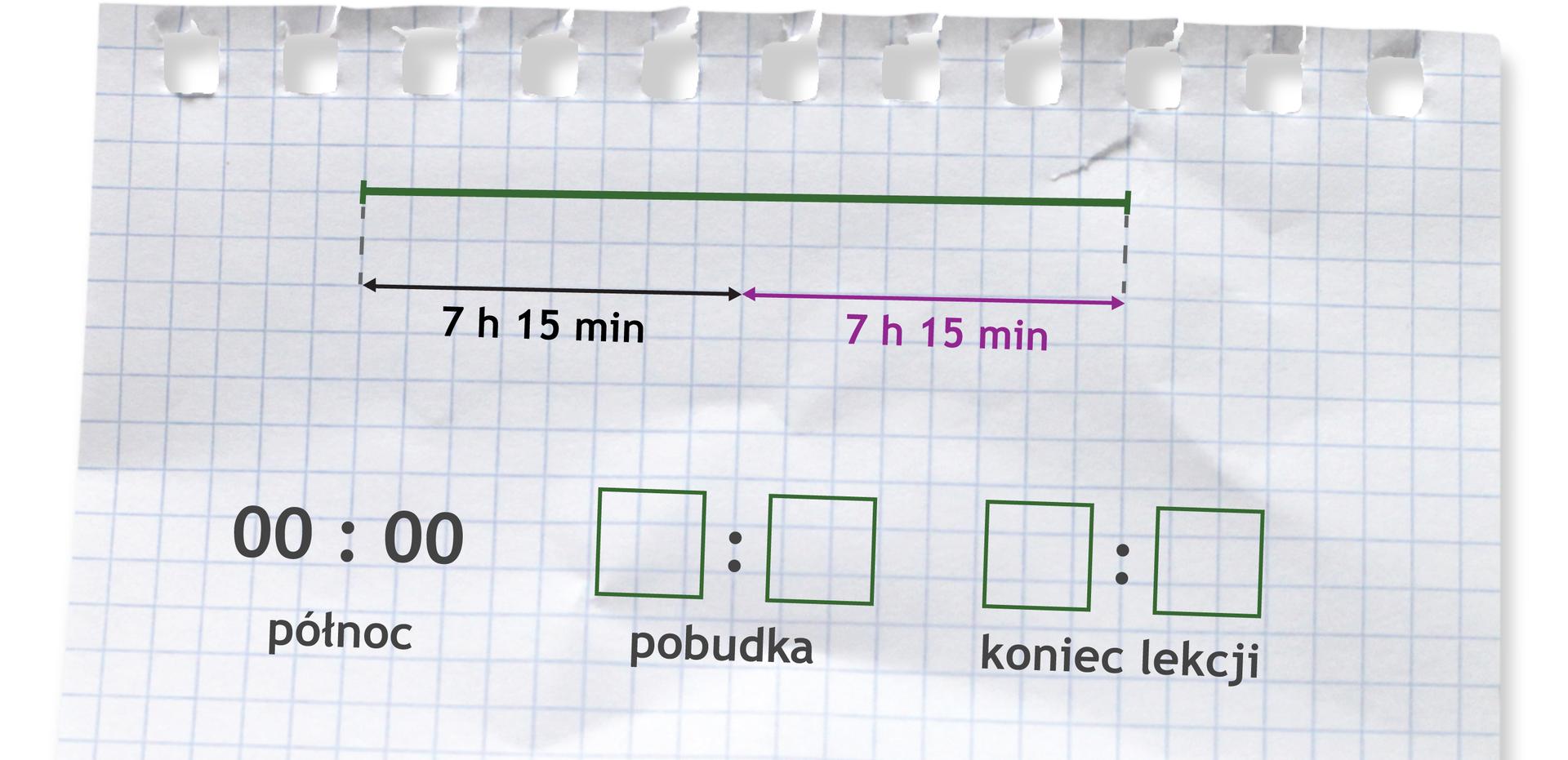 Rysunek odcinka podzielonego na dwie równe części. Pod każdą częścią napisane 7 h15 min. Zapis 00:00 (północ), pobudka, koniec lekcji.