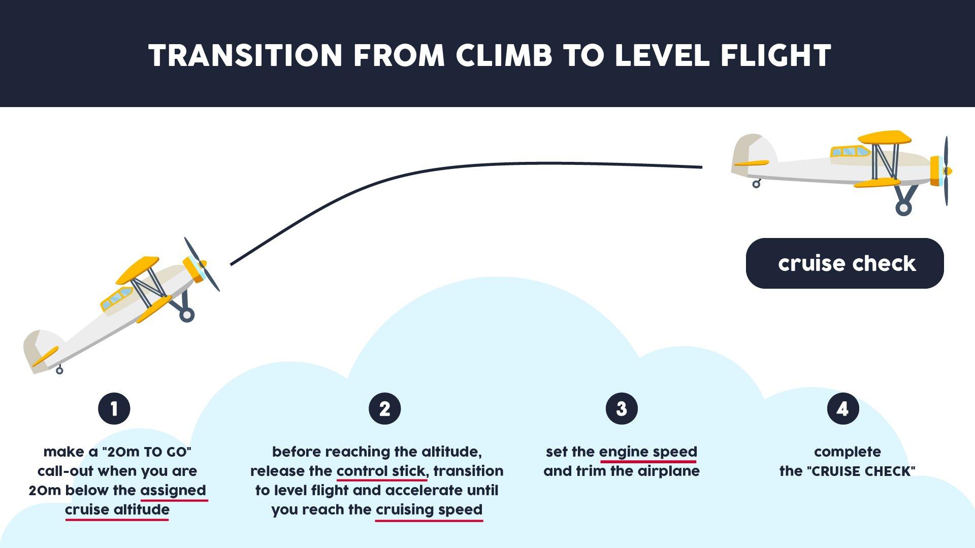 The image presents the transition from climb to level flight. Grafika przedstawia przejście zlotu wznoszącego do lotu poziomego.
