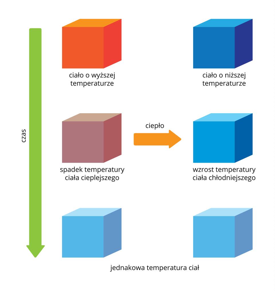 Schemat przedstawiający jak zachowują się dwa zbliżone do siebie ciała oróżnych temperaturach. Do momentu wyrównania się temperatur, cieplejsze znich zacznie się schładzać, achłodniejsze ogrzewać.