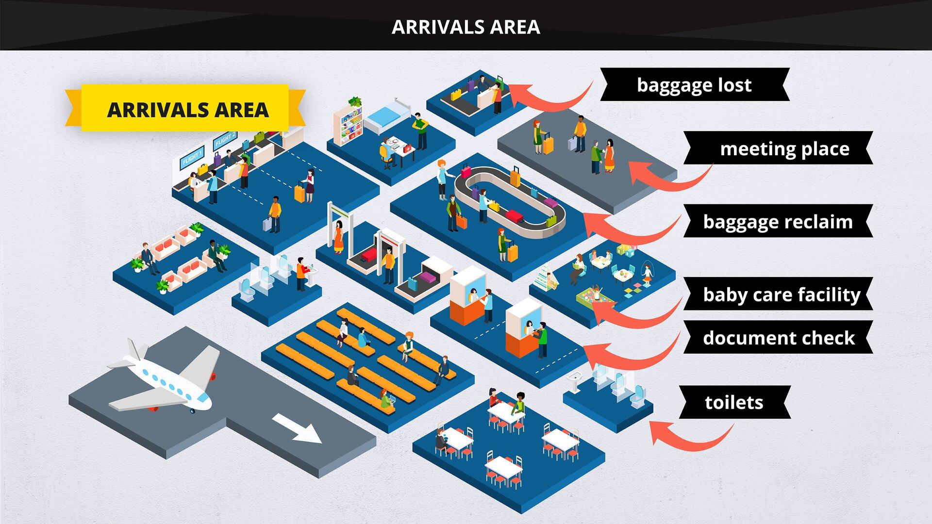 The image presents the layout of the arrivals area. Grafika przedstawia plan hali przylotów.