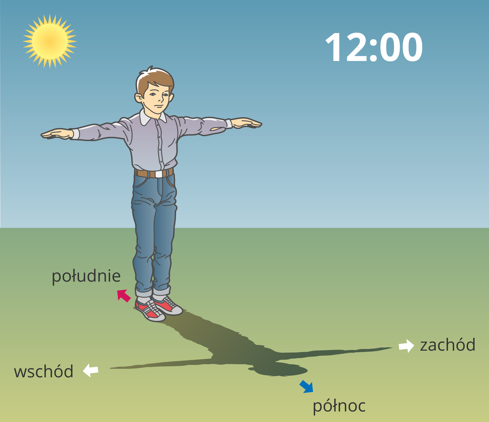 Ilustracja przedstawia chłopca stojącego tyłem do słońca zrękoma uniesionymi wbok. Cień jego sylwetki wpołudnie słoneczne wyznacza kierunki świata. Cień głowy wskazuje północ, po przeciwnej stronie jest południe. Cień lewej reki zachód aprawej - wschód.