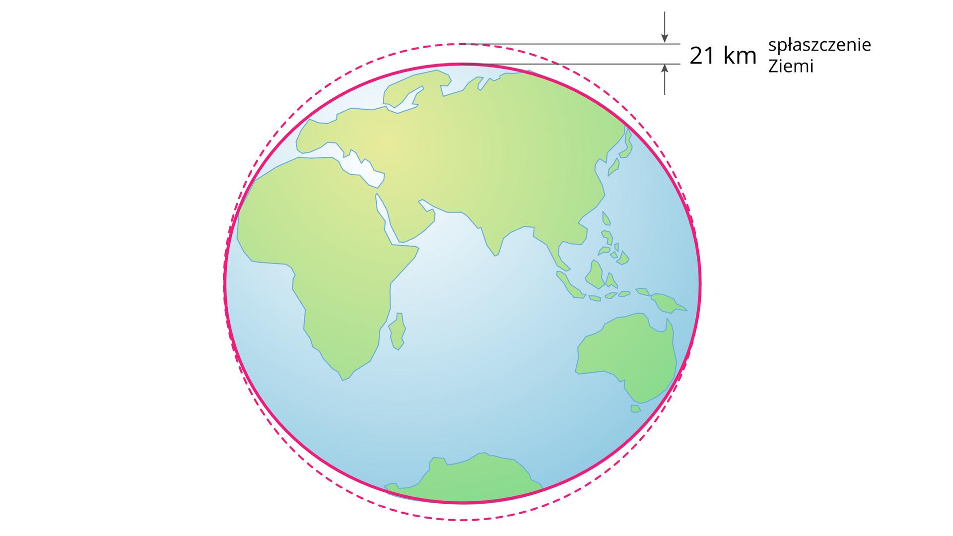 Ilustracja Ziemi. Ziemia jest nieco spłaszczona na biegunach. Zprawej strony umieszczono zapis 21 km oznaczajacy różnicę między średnicą Ziemi mierzoną najszerszym inajwięszym miejscu.