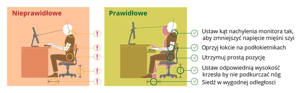 Ilustracja przedstawia nieprawidłową iprawidłową postawę przy siedzeniu. Od lewej, na czerwonym tle, znajduje się rysunek osoby siedzącej przy biurku wsposób nieprawidłowy: nie jest zachowany właściwy kąt nachylenia monitora umieszczonego na biurku względem poziomu wzroku osoby siedzącej przy tym biurku, osoba ta nie opiera łokci na podłokietnikach, nie zachowuje prostej pozycji, siedzi zpodkurczonymi nogami. Obok, na zielonym tle, pokazana jest prawidłowa pozycja osoby siedzącej przy biurku. Przedstawiona jest także lista najważniejszych zasad: ustaw kąt monitora tak, aby zmniejszyć napięcie mięśni szyi, oprzyj łokcie na podłokietnikach, utrzymuj prostą pozycję, ustaw odpowiednią wysokość krzesła, by nie podkurczać nóg, siedź wwygodnej odległości.