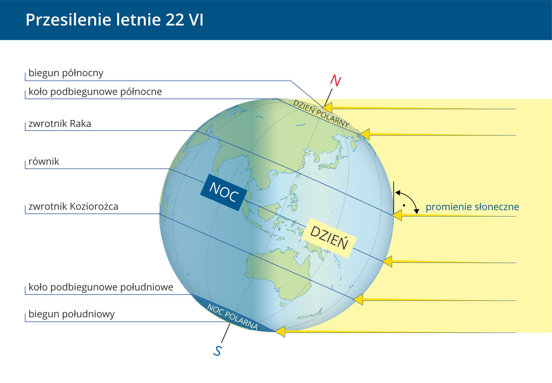 Druga ilustracja – przesilenie letnie, 22 czerwca. Kula Ziemska jest nachylona wprawo. Promienie słoneczne oświetlają zprawej strony kolejno: biegun północny, koło podbiegunowe północne, zwrotnik Raka, równik, zwrotnik Koziorożca, koło podbiegunowe południowe. Na zwrotnik Raka promienie padają pod katem prostym.