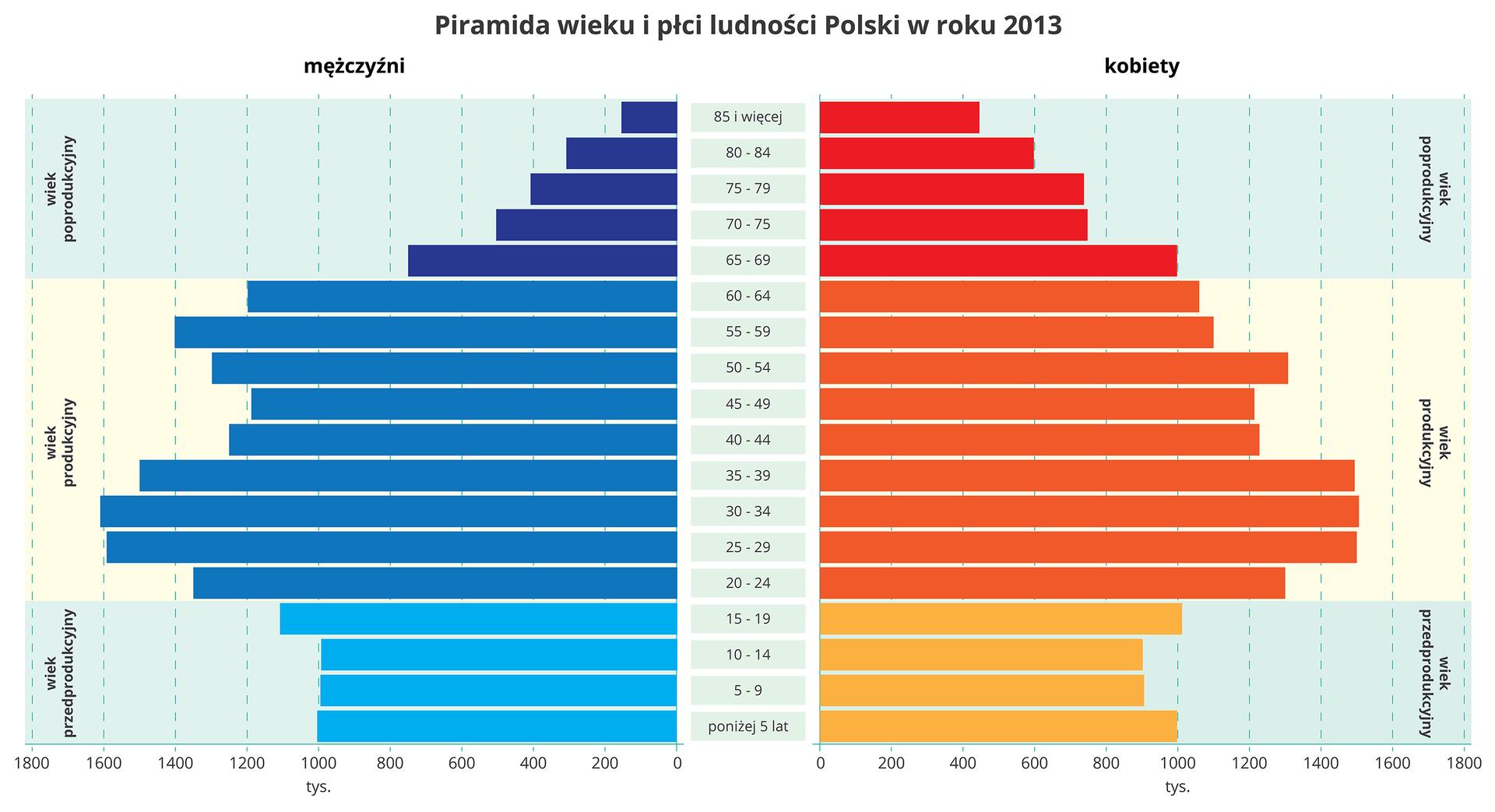 Wykres podzielony pionowo na dwie części. Po lewej stronie piramida wieku mężczyzn, po prawej stronie piramida wieku kobiet. Oś pozioma wykresu przedstawia liczbę osób wtysiącach, od zera do 1800. Skala wyrażona zpodziałką wzrastającą o200 tysięcy. Oś pionowa przedstawia wiek osób. Cała piramida podzielona jest na trzy etapy zmian wzależności od wieku osób badanych. Etapy zaznaczone są poziomo. Na dole wykresu wiek przedprodukcyjny, powyżej wiek produkcyjny ina górze wiek poprodukcyjny. Poszczególne zmiany przedstawione wpostaci poziomych wykresów słupkowych. Największy przyrost przypada wwieku produkcyjnym. Umężczyzn między 20 a45 rokiem życia, ukobiet między 20 a50 rokiem życia. Wykresy sięgają umężczyzn do 1600 osób, ukobiet to około 1500 osób.