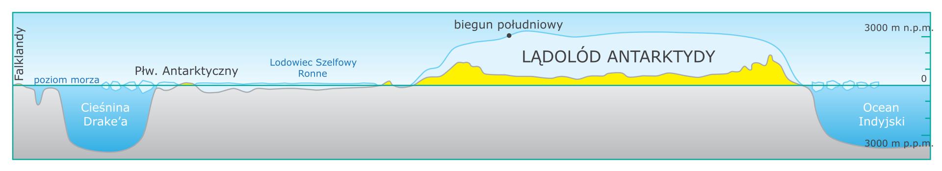 Na ilustracji przekrój przez Antarktydę. Zlewej strony wody Cieśniny Drake'a, dalej lodowiec szelfowy, następnie lądolód Antarktydy. Zprawej strony Ocean Indyjski.