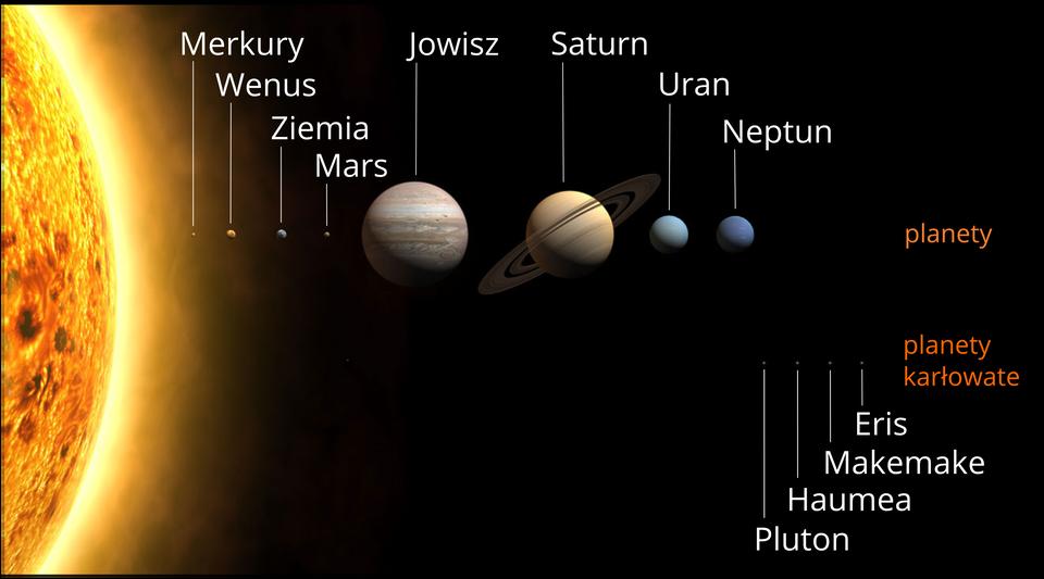Zdjęcie przedstawia Układ Słoneczny. Planety ułożone są wpoziomej linii, jedna obok drugiej. Po lewej stronie ilustracji znajduje się fragment powierzchni Słońca. Najbliżej Słońca położony jest mały punkt ośrednicy łebka od szpilki. To Merkury. Za nim trochę większa planeta Wenus. Następnie Ziemia, Mars iduży Jowisz. Jego średnica jest zbliżona do średnicy pięciu złotych. Następnie nieco mniejsza od Jowisza planeta Saturn. Wokół Saturna narysowane są charakterystyczne pierścienie. Jowisz iSaturn wkolorach brązu. Za Saturnem – Uran iNeptun wkolorze niebieskim. Średnica tych planet zbliżona jest do średnicy dziesięciu groszy. Poniżej wjednej linii umieszczono punkty obrazujące planety karłowate. Od lewej Pluton, następnie Haumea, Makemake oraz Eris.