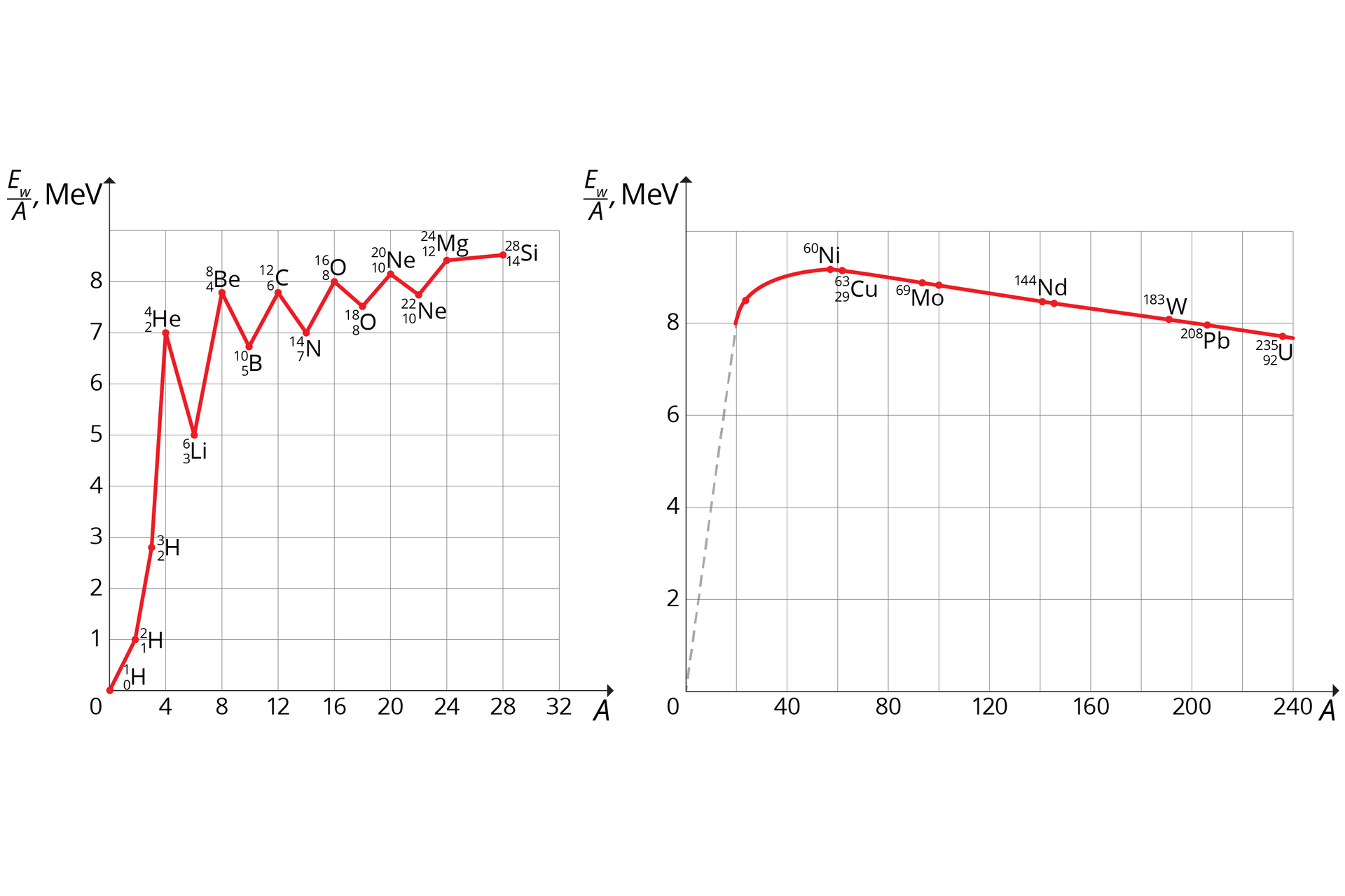 Schemat przedstawiający dwa wykresy średniej energii wiązania przypadająca na jeden nukleon dla różnych pierwiastków: a) obszar jąder lekkich b) obszar jąder ciężkich.
