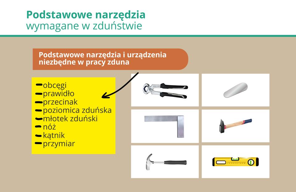 Ilustracja przedstawia podstawowe narzędzia zduńskie.