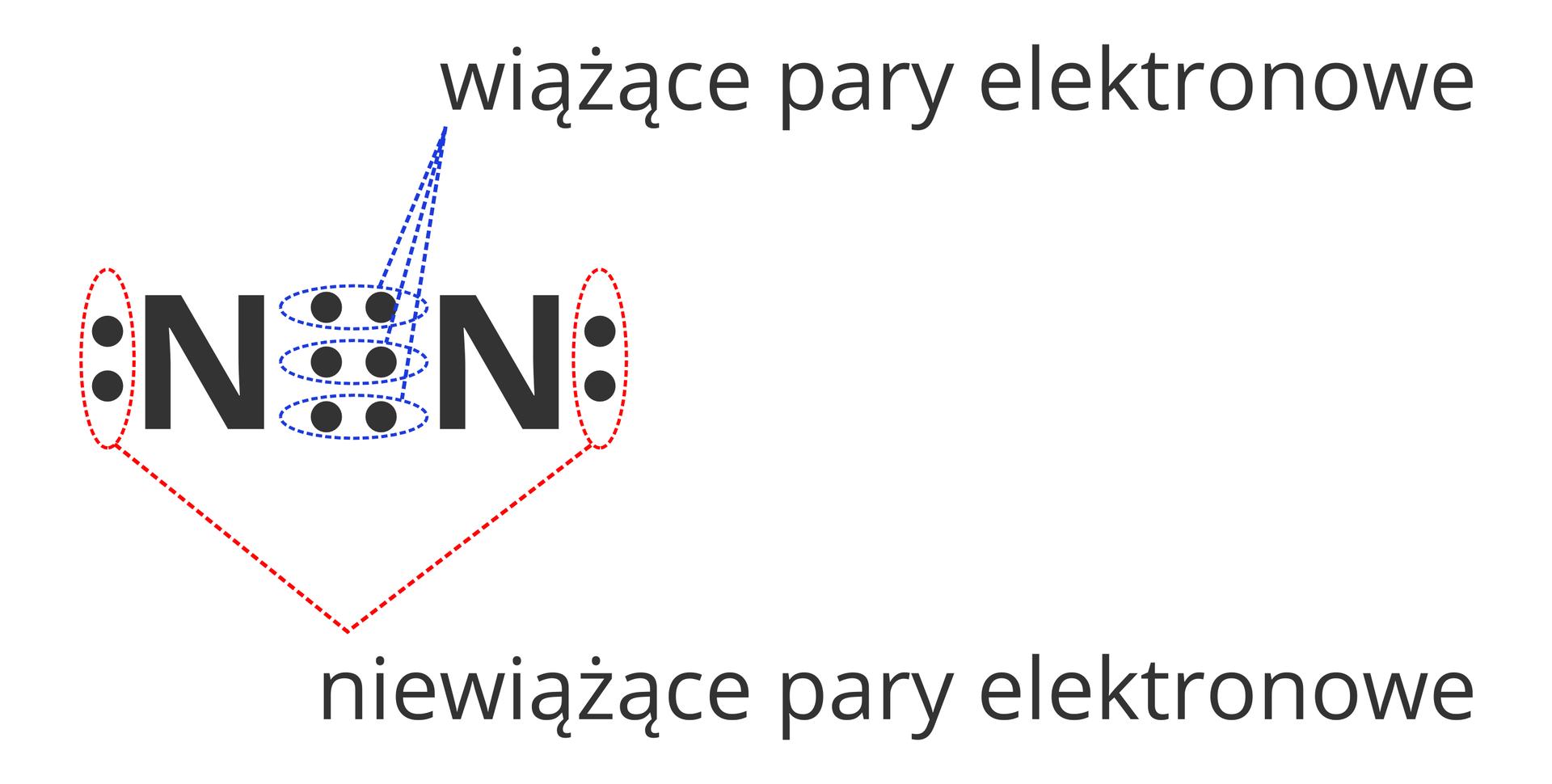 Ilustracja przedstawia różnice pomiędzy rodzajami par elektronowych wcząsteczce azotu, aprzy okazji również wsposobie ich oznaczania wzapisie kropkowym. Rysunek przedstawia dwuatomową cząsteczkę azotu wzapisie elektronowym kropkowym. Kropki łączące ze sobą atomy azotu zaznaczone są niebieskim kolorem ipodpisane jako Wiążące pary elektronowe. Zkolei kropki po bokach atomów azotu ale nie łączące ich ze sobą oznaczone są kolorem czerwonym ipodpisane Niewiążące pary elektronowe.