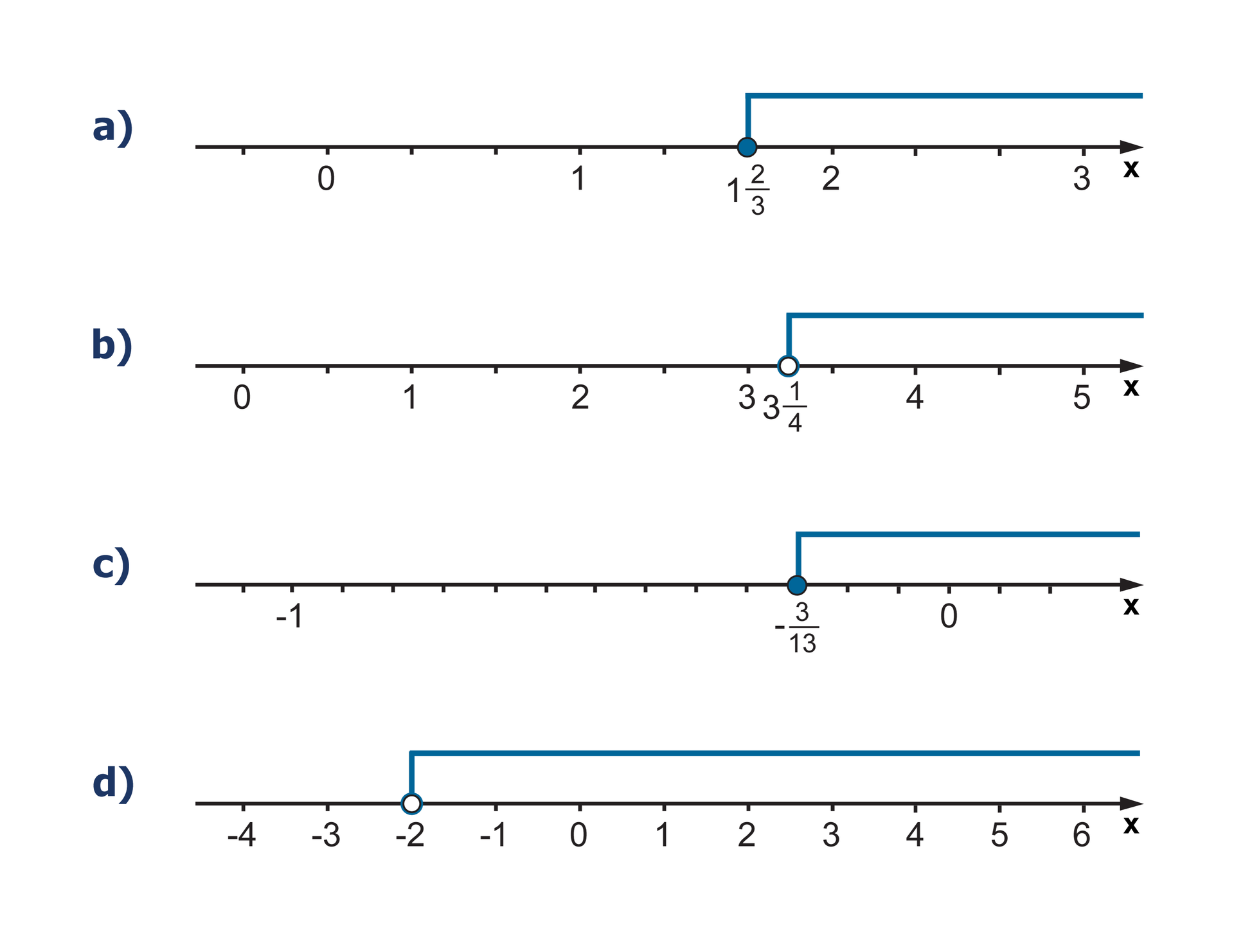 Rysunki osi liczbowych, które są rozwiązaniem zadania. Na pierwszej osi zaznaczone wszystkie liczby większe lub równe jeden idwie trzecie. Na drugiej osi zaznaczone wszystkie liczby większe od trzy ijedna czwarta. Na trzeciej osi zaznaczone wszystkie liczby większe lub równe minus trzy trzynaste. Na czwartej osi zaznaczone wszystkie liczby mniejsze od 2.