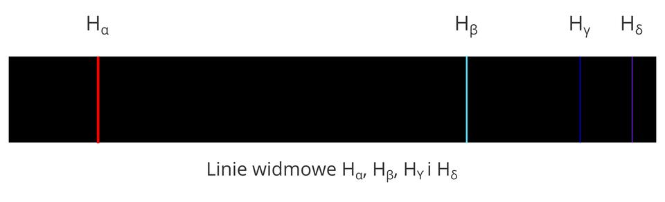 """Ilustracja przedstawia widmo wodoru. Widmo wodoru to długi poziomo ustawiony prostokątny pas. Powierzchnia prostokąta czarna. Nad prostokątem duże litery """"ha"""". Na prawo od każdej litery """"ha"""" mały grecki symbol. Litery ustawione są nad liniami widma. Po lewej stronie prostokąta czerwona pionowa linia. Powyżej litera """"ha"""" zmałym symbolem """"alfa"""". Po prawej stronie prostokąta znajdują się trzy linie widmowe. Jasno błękitna pionowa linia, pięć centymetrów od prawej krawędzi. Powyżej litera """"ha"""" isymbol """"beta"""". Trzy centymetry na prawo granatowa pionowa linia. Powyżej litera """"ha"""" imały symbol """"gamma"""". Trzecia fioletowa linia, siedem milimetrów od krawędzi prostokąta. Powyżej litera """"ha"""" imały symbol """"delta""""."""
