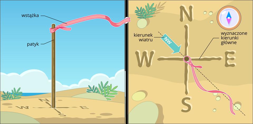 Zdjęcie przedstawia wiatromierz, czyli prosty patyk wbity pionowo wziemię. Obok patyka znajduje się krzyżyk zrobiony z2 narysowanych linii. Na końcu jednej zlinii znajduje się papierek zliterą N, która wskazuje północ. Do górnej części patyka przywiązana jest czerwona wstążka odługości około 1 metra. Wstążka swobodnie powiewa na wietrze. Drugie zdjęcie przedstawia ten sam wbity patyk wziemię. Tym razem zdjęcie jest zrobione zgóry. Powiewająca wstążka wskazuje wyraźnie kierunek wiatru. Patrząc zgóry widać dwie narysowane linie wraz zliterą Nwskazującą kierunek północny. Wten sposób można złatwością sprawdzić kierunek wiatru.
