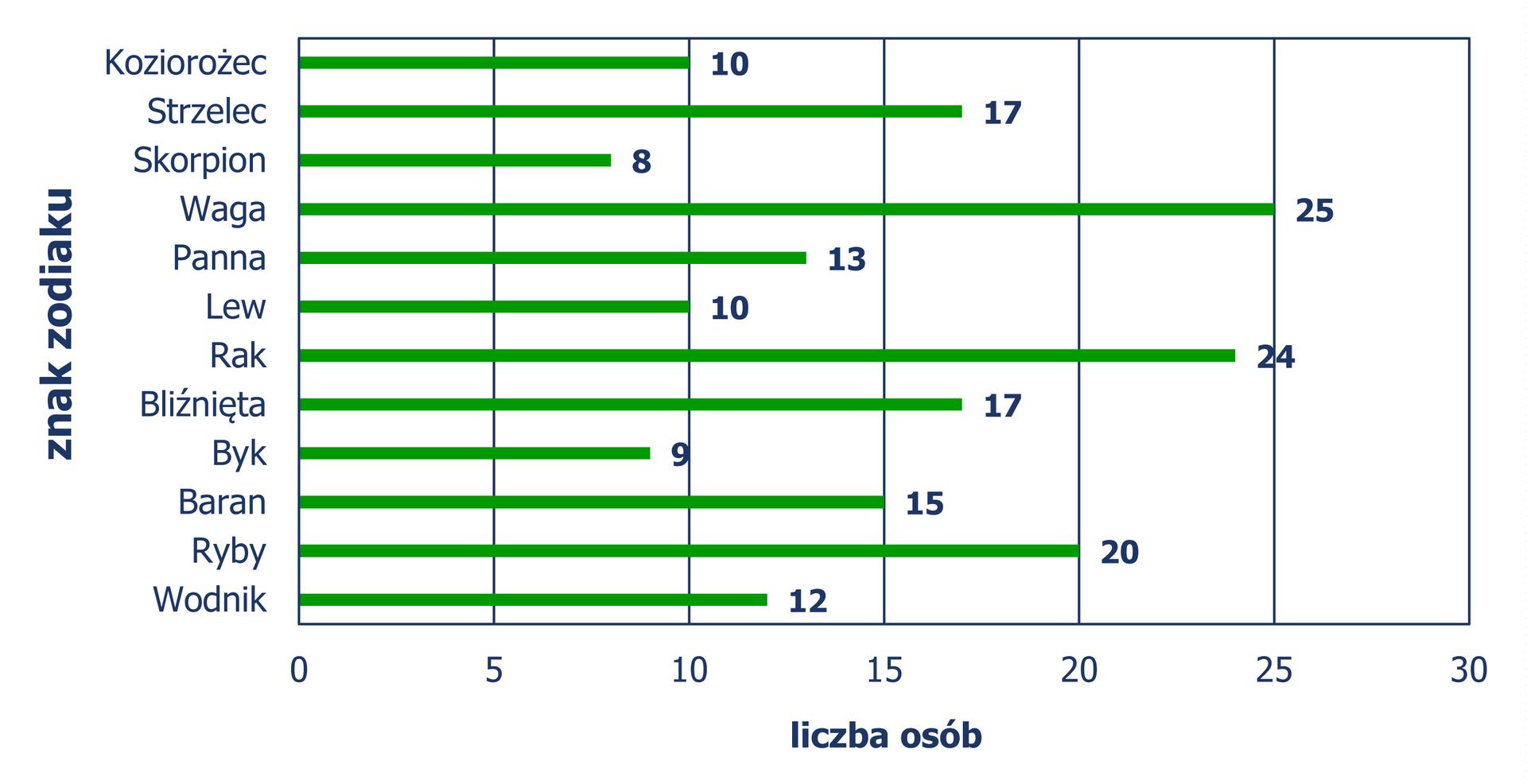 Diagram słupkowy pionowy, zktórego odczytujemy liczbę osób wzależności od znaku zodiaku. Koziorożec – 10 osób, Strzelec – 17, Skorpion – 8, Waga – 25, Panna – 13, Lew – 10, Rak – 24, Bliźnięta – 17, Byk – 9, Baran – 15, Ryby – 20, Wodnik – 12.