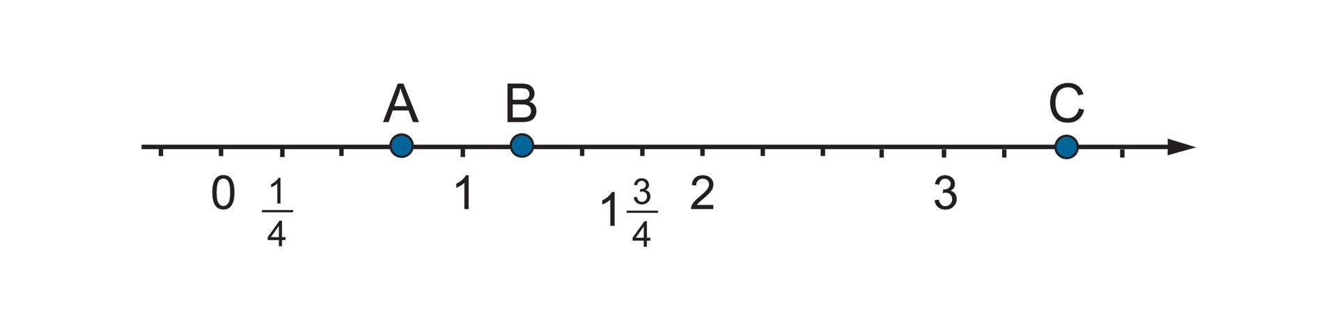 Rysunek osi liczbowej zzaznaczonymi punktami 0, jedna czwarta, 1, jeden itrzy czwarte, 2 i3. Odcinek jednostkowy podzielony na 4 równe części. Punkt Awyznacza 3 części za punktem 0. Punkt Bwyznacza jedną część za punktem 1. Punkt Cwyznacza dwie części za punktem 3.
