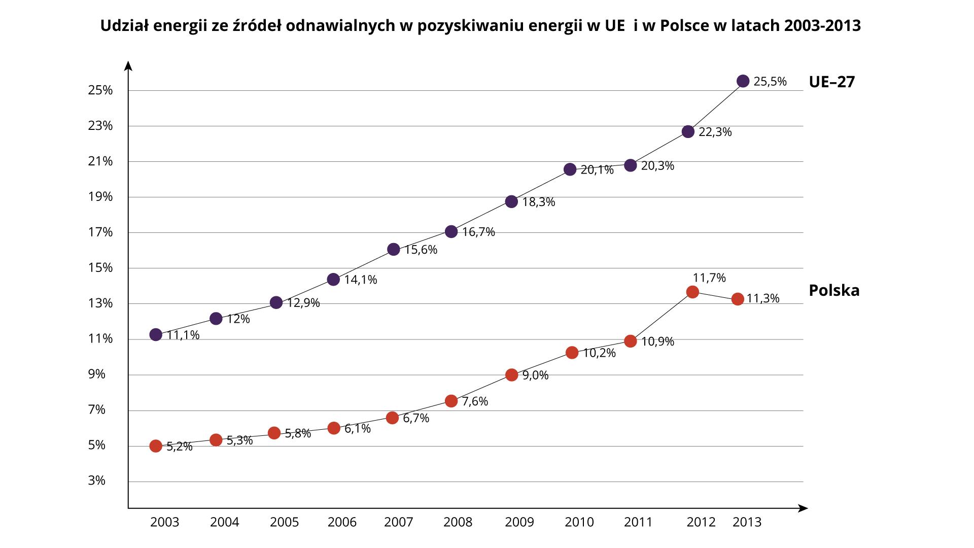 Na ilustracji dwa wykresy liniowe: Udział źródeł odnawialnych wpozyskaniu energii wkrajach Unii Europejskiej iwPolsce wlatach 2003–2013. Tendencja rosnąca, kraje Unii Europejskiej 11,1%–25,5%, Polska 5,2%–11,3%.