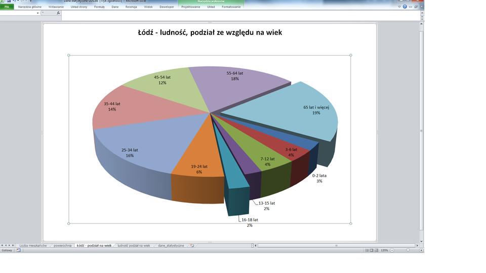 Dane statystyczne GUS