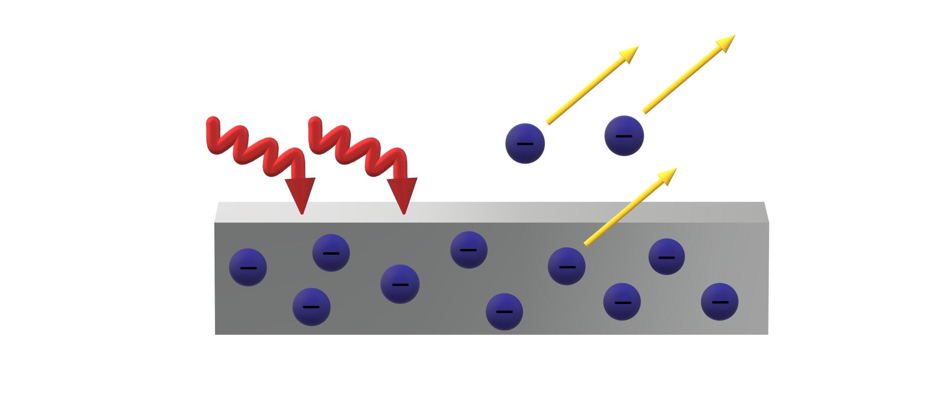 """Padające na metaliczną, prostopadłościenną płytkę fotony (oznaczone symbolicznie czerwonymi strzałkami) wybijają znajdujące się wniej elektrony (żółte wektory symbolizują ruch elektronów). Elektrony ukazane zostały wpostaci niebieskich kul zczarnym znakiem """"-""""."""