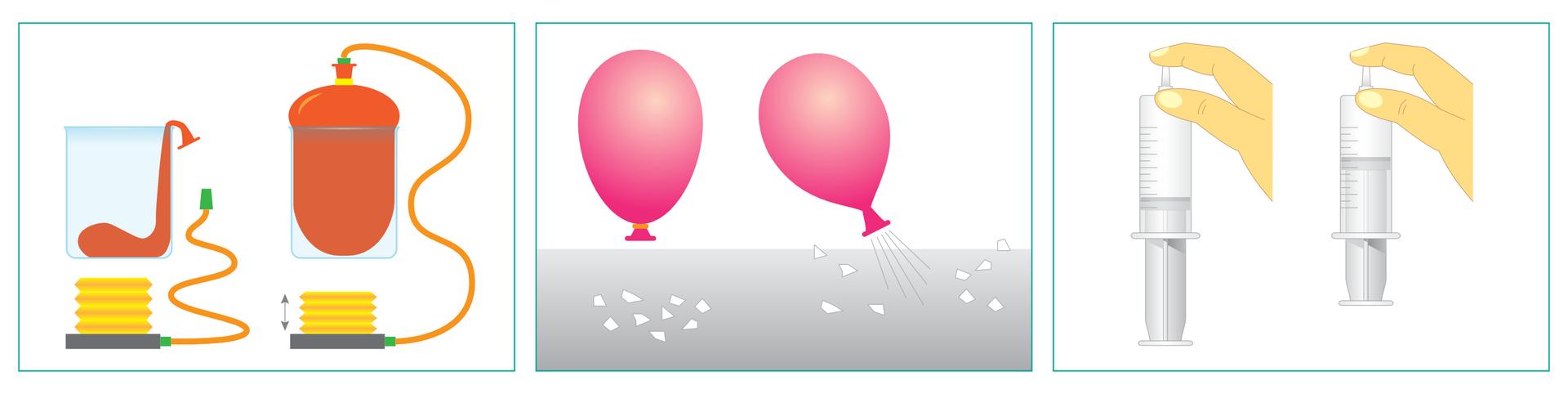Ilustracja przedstawia trzy pary rysunków prezentujących jakąś właściwość powietrza za pomocą odpowiedniego doświadczenia. Na pierwszej parze od lewej zestaw składa się zwysokiego szklanego naczynia zpustym balonem wśrodku oraz pompki. Po podłączeniu pompki inapompowaniu balon wypełnia całą dostępną mu przestrzeń naczynia. Środkowa para rysunków przedstawia nadmuchany powietrzem balon zzawiązanym końcem oraz znajdujące się pod nim skrawki papieru leżące na płaskiej powierzchni. Po uwolnieniu powietrza zbalonika skrawki zostają rozdmuchane na wszystkie strony. Trzecia para rysunków przedstawia strzykawkę zodciągniętym tłoczkiem, której otwór wylotowy zatkany jest palcem przez cały czas trwania eksperymentu. Pierwszy rysunek tej pary to stan początkowy, czyli tłoczek całkowicie odciągnięty, natomiast drugi rysunek przedstawia stan końcowy, czyli tłoczek wciśnięty mniej więcej do połowy.