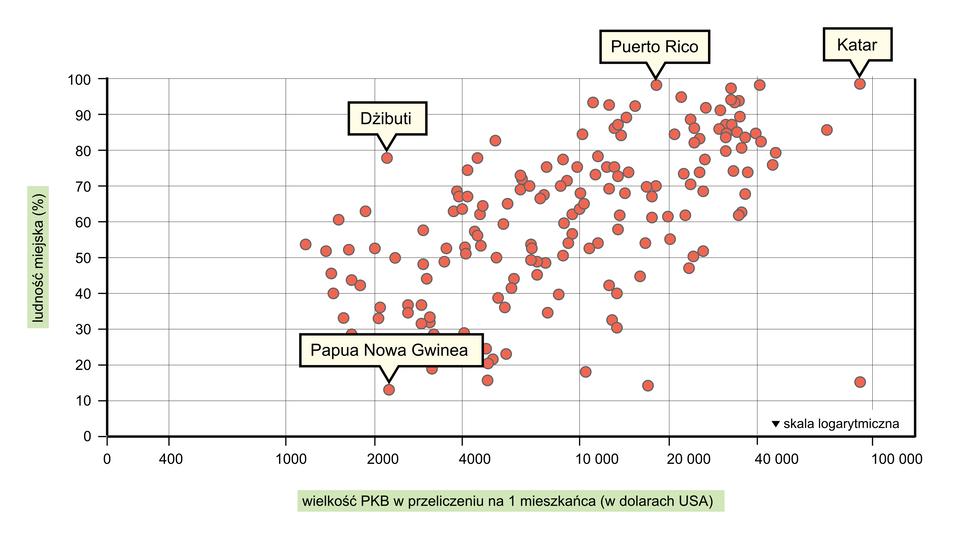 Na ilustracji wykres punktowy. Zlewej strony na osi pionowej podziałka od zera do stu iopis ludność miejska wprocentach. Na osi poziomej zaznaczone wartości oz zera do stu tysięcy iopis wielkość pe ka be wprzeliczeniu na jednego mieszkańca wdolarach ues a. Na wykresie czerwone kropki oróżnym stopniu zagęszczenia. Opisy: Papu Nowa Gwinea, Dżibuti, Puerto Rico, Katar.