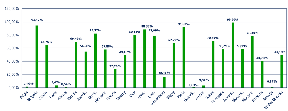 Diagram słupkowy pionowy, zktórego odczytujemy procent składowanych odpadów komunalnych wstosunku do zebranych odpadów wposzczególnych krajach Unii Europejskiej. Belgia – 1,40%, Bułgaria – 94,17%, Czechy – 64,76%, Dania – 3,42%, Niemcy – 0,54%, Estonia – 69,48%, Irlandia – 54,58%, Grecja – 82,27%, Hiszpania – 57,88%, Francja – 27,79%, Włochy – 49,10%, Cypr – 80,18%, Łotwa – 88,35%, Litwa – 78,99%, Luksemburg – 15,45%, Węgry – 67,29%, Malta – 91,93%, Holandia – 0,83%, Austria – 3,37%, Polska – 70,89%, Portugalia – 58,79%, Rumunia – 98,66%, Słowenia – 58,19%, Słowacja – 78,38%, Finlandia – 40,20%, Szwecja – 0,87%, Wielka Brytania – 49,19%.