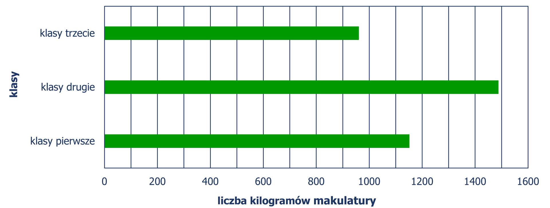 Diagram słupkowy poziomy, zktórego odczytujemy liczbę kilogramów makulatury wpodziale na klasy pierwsze, drugie, trzecie. Klasy pierwsze – 1152 kg, klasy drugie – 1488 kg, klasy trzecie – 961 kg. Diagram jest rozwiązaniem zadania.